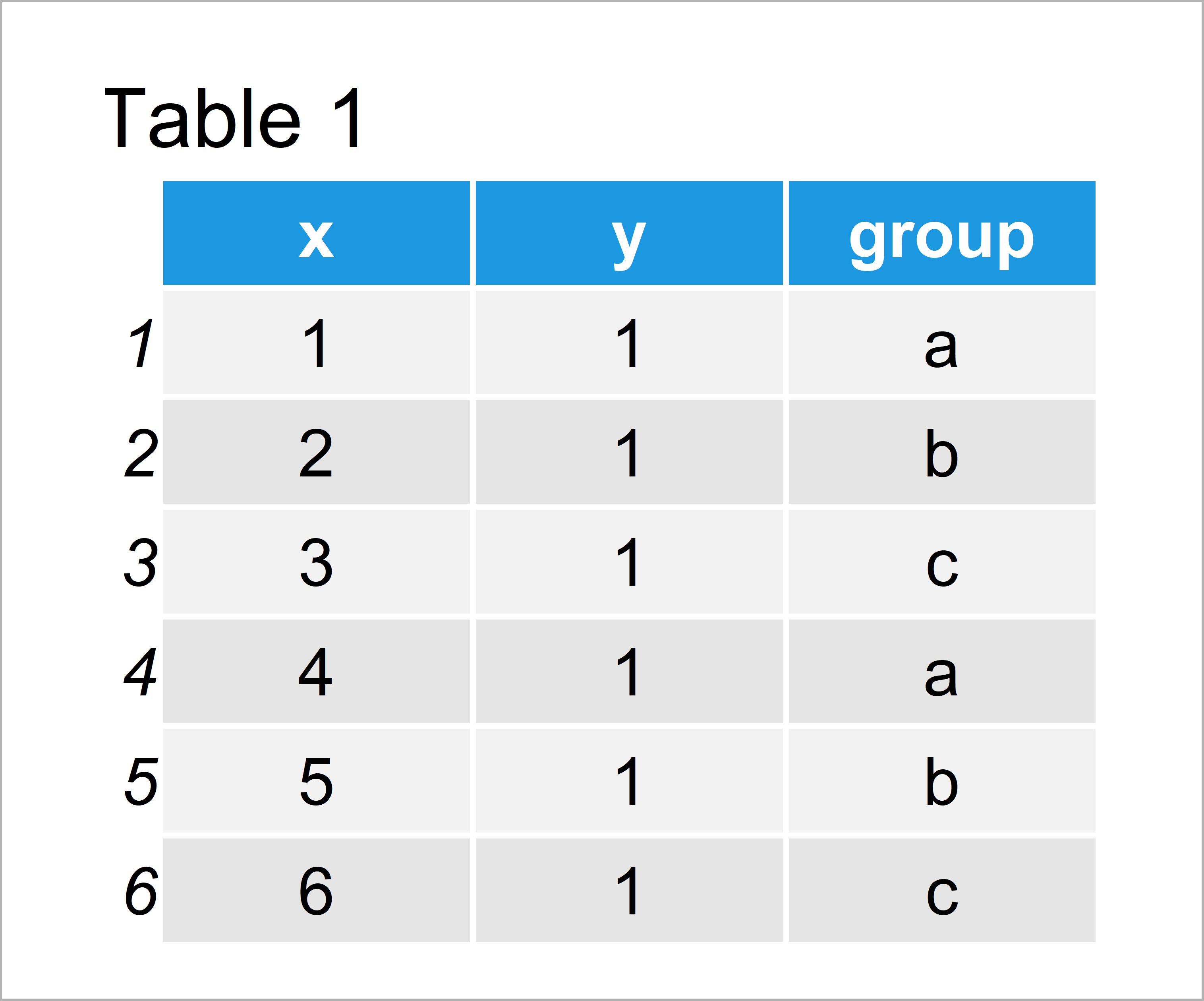 table 1 data frame change legend labels ggplot2 r