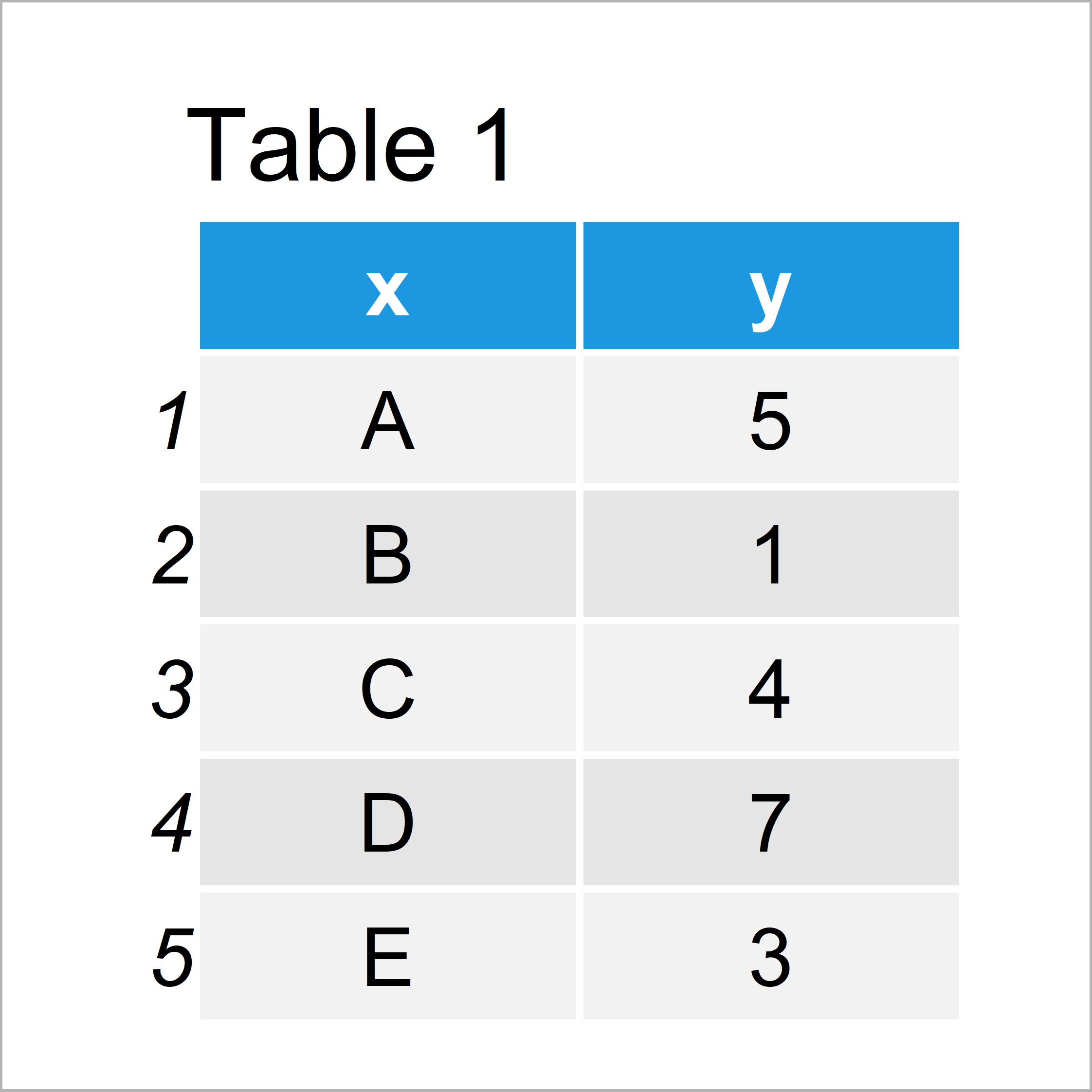 table 1 data frame increase y axis scale barplot r