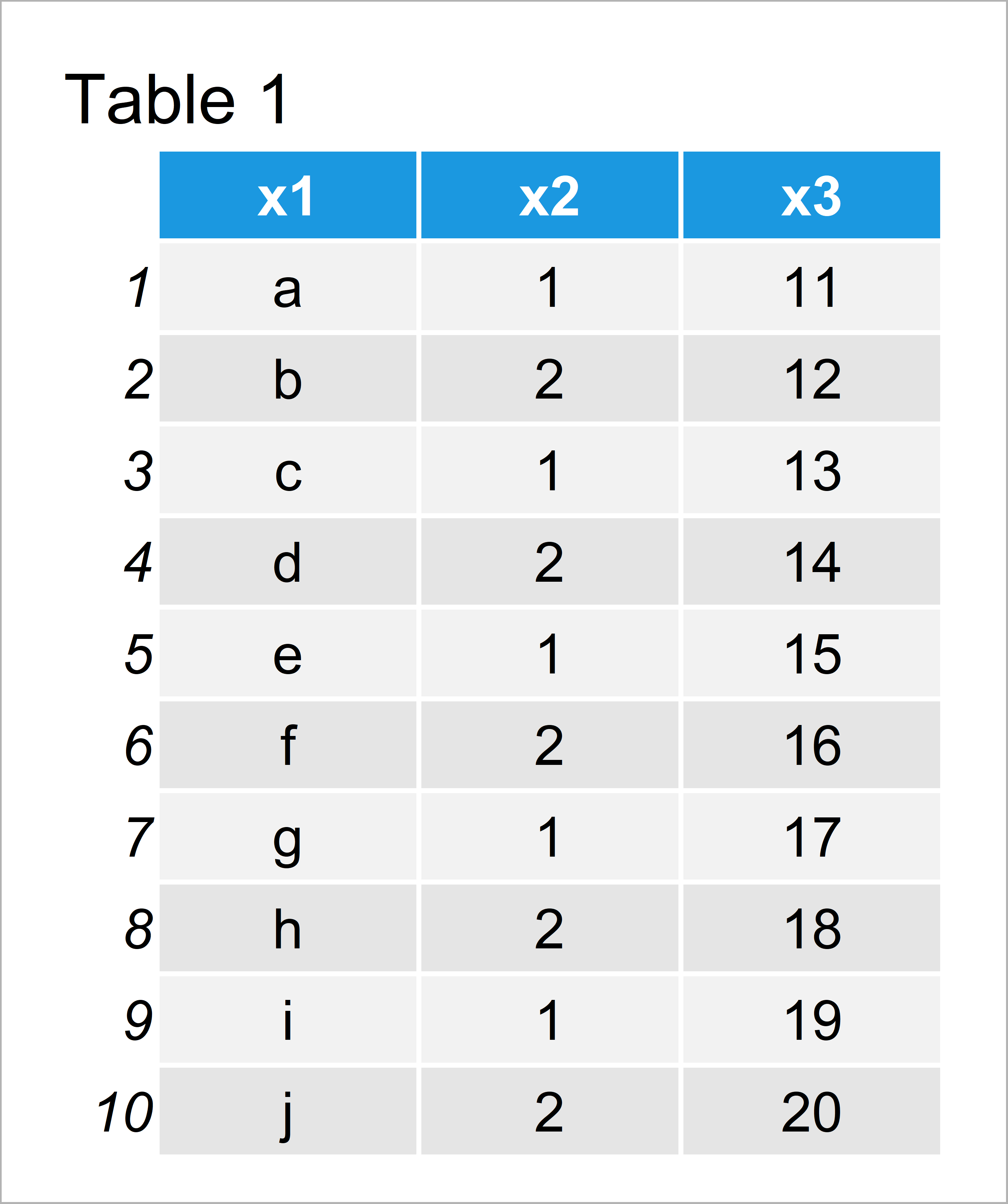 table 1 data frame print first or last rows data frame r