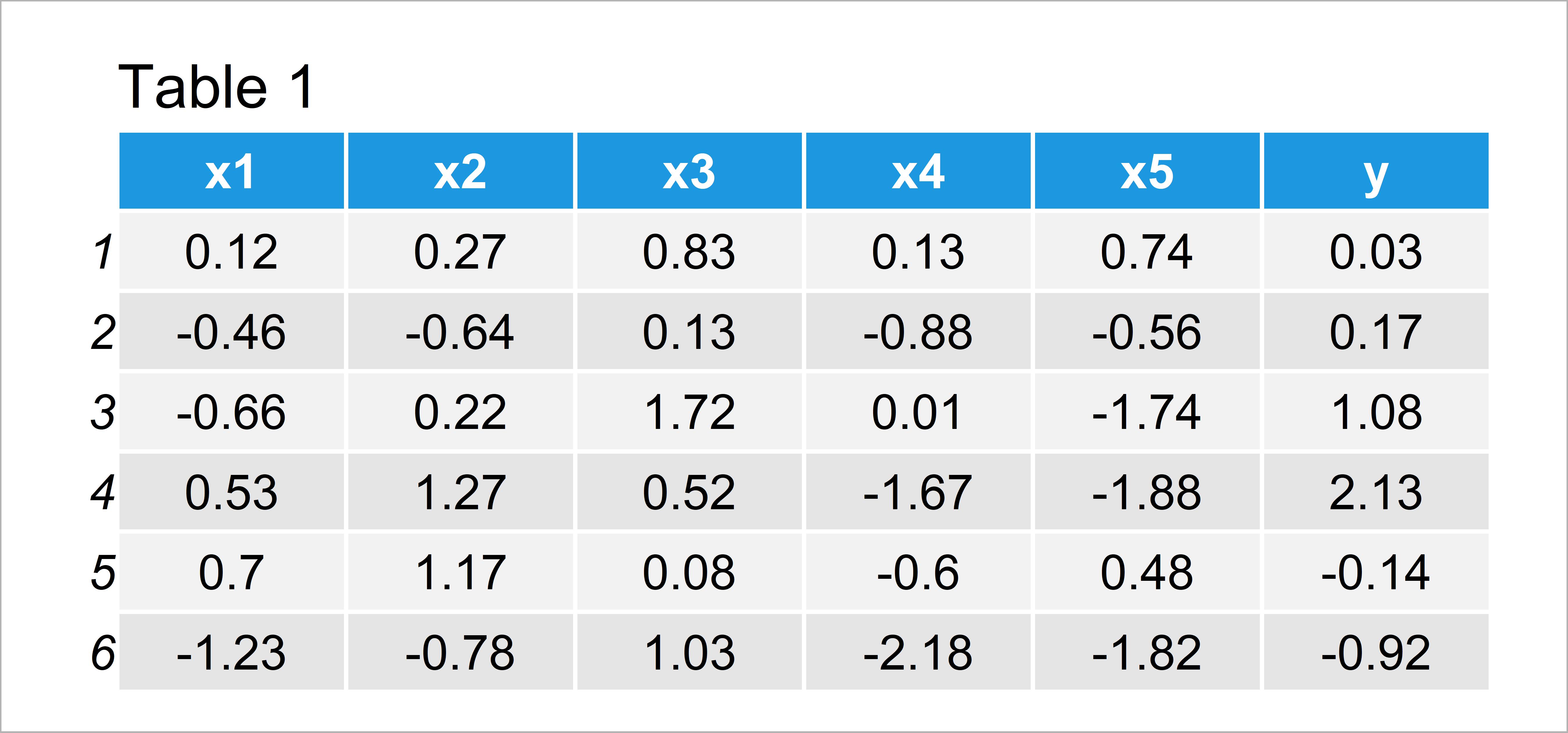table 1 data frame write model formula many variables r