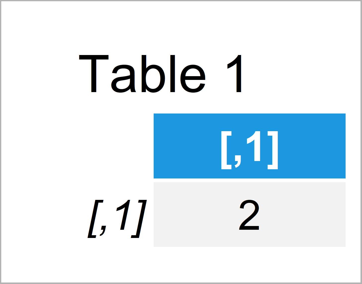 table 1 matrix error non conformable arguments r