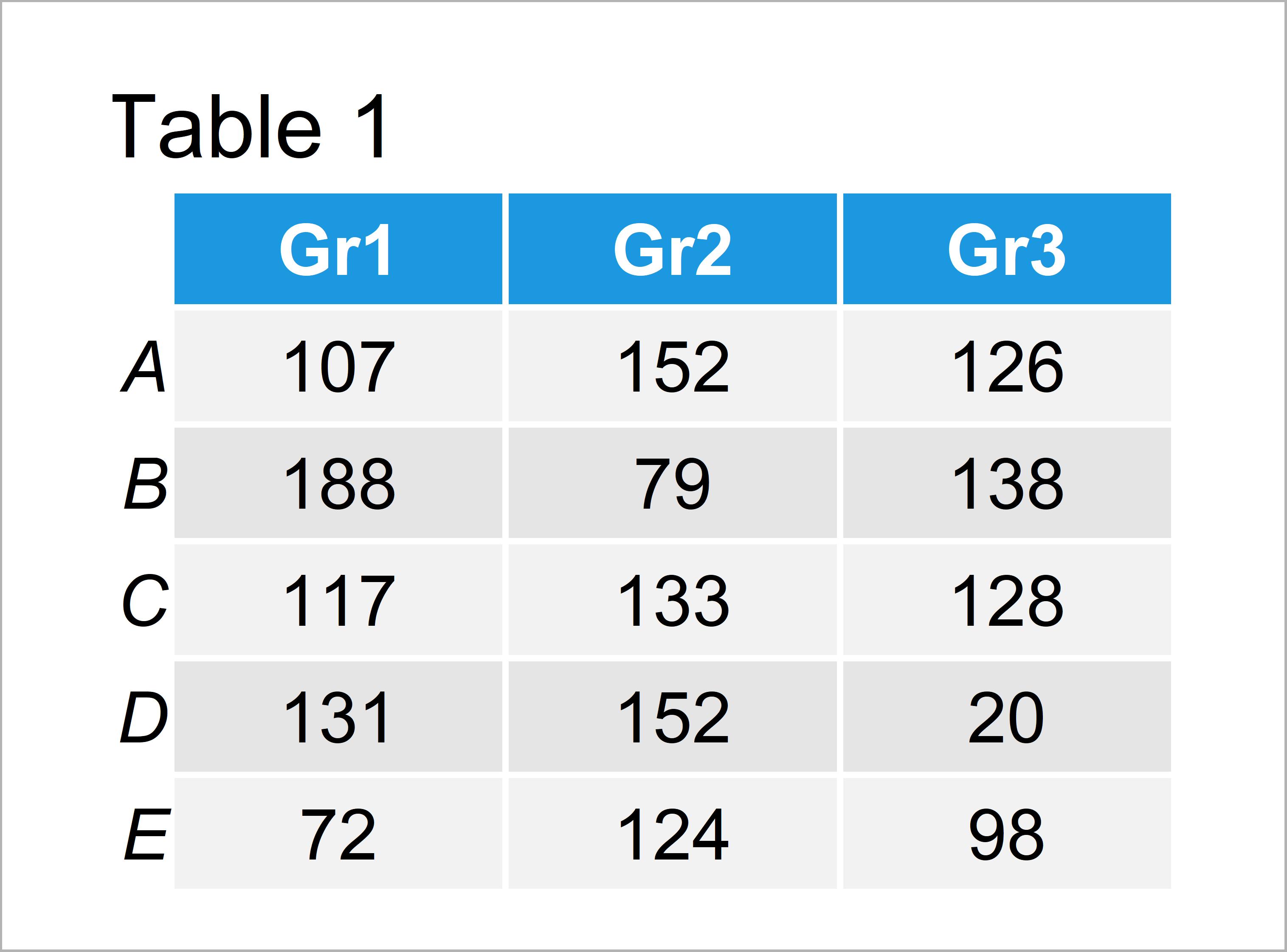 table 1 matrix scale bars stacked barplot 100 percent r