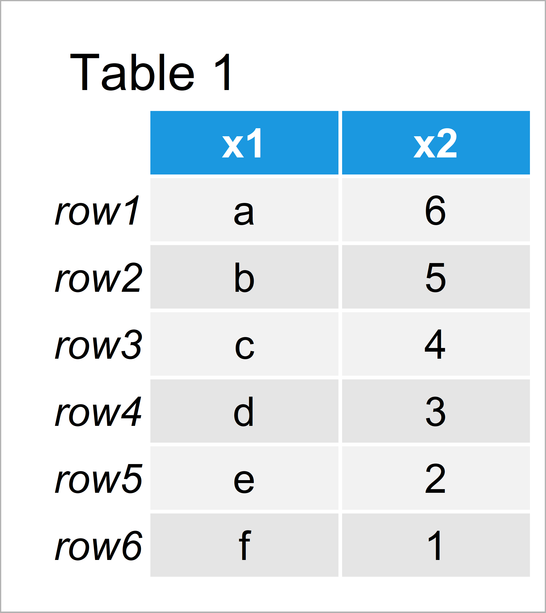 table 1 data frame subset data frame and matrix row names r