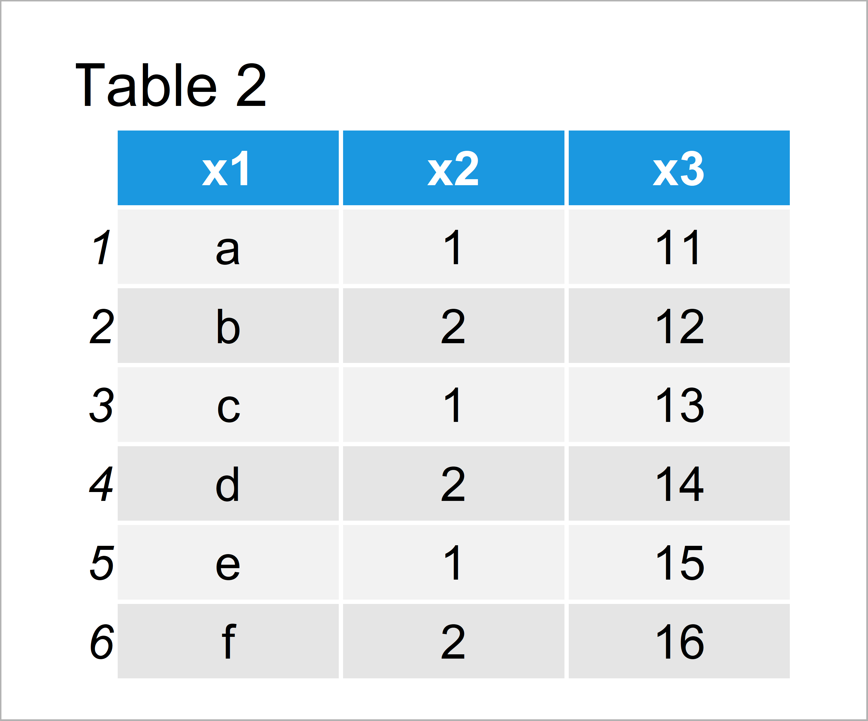table 2 data frame print first or last rows data frame r
