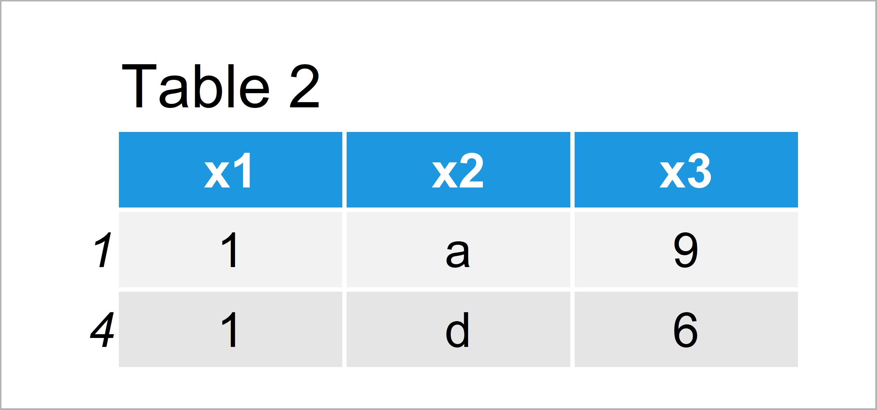 table 2 data frame return data frame row based on value column r
