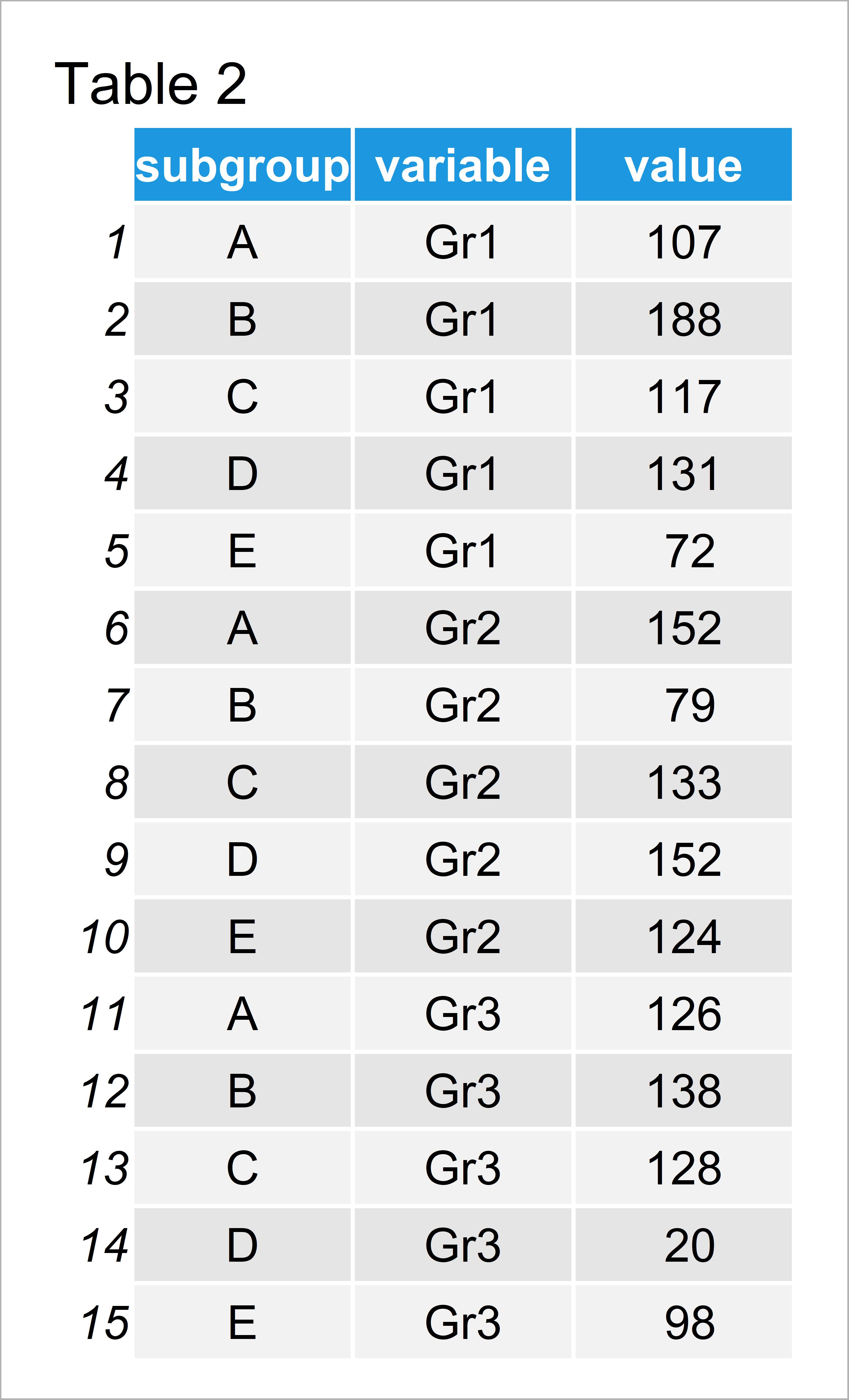 table 2 data frame scale bars stacked barplot 100 percent r