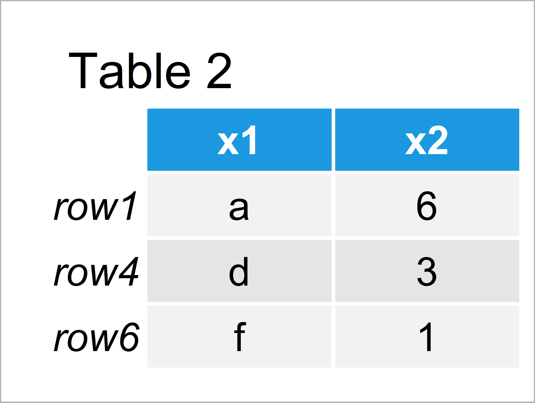 table 2 data frame subset data frame and matrix row names r