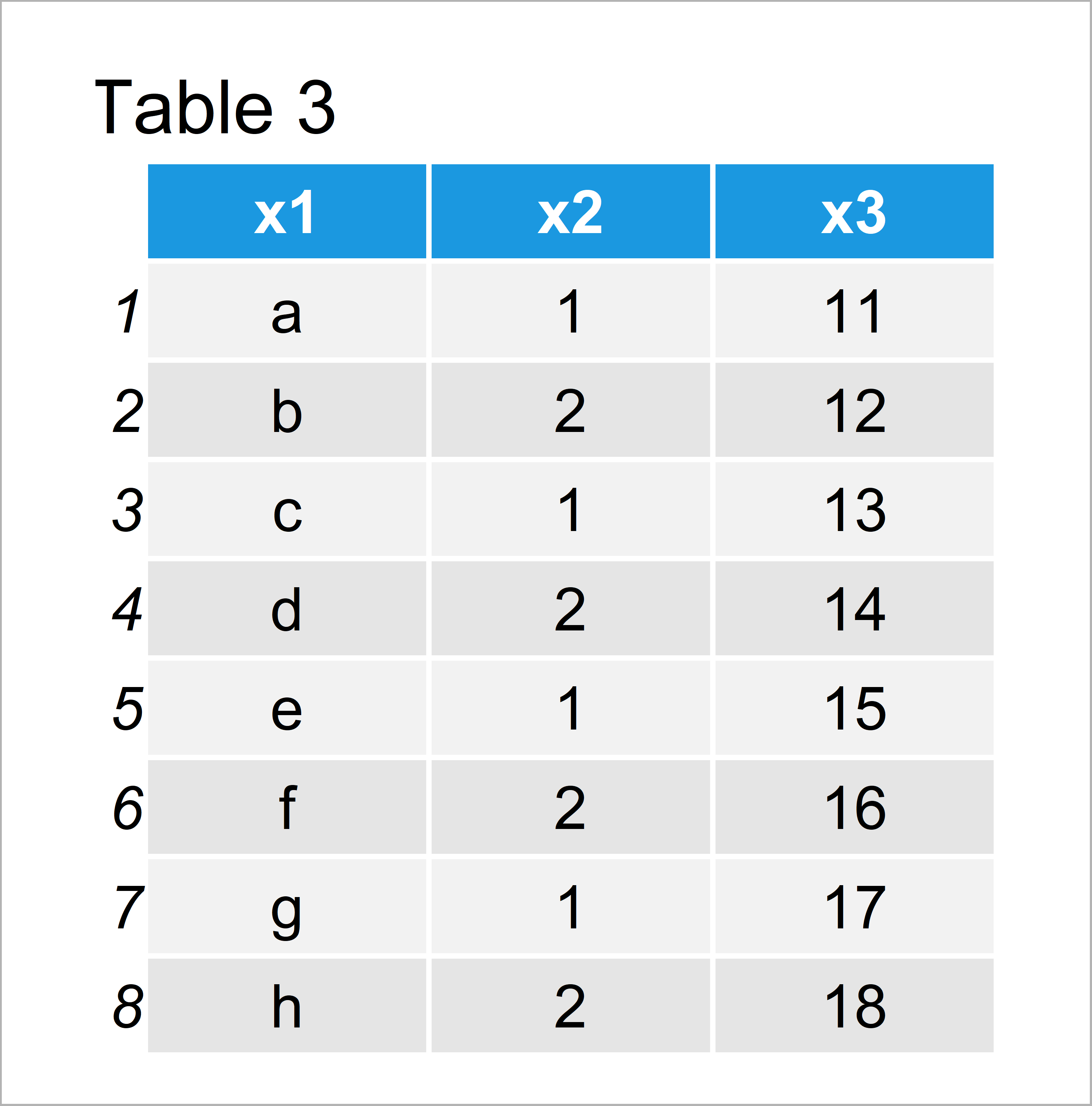 table 3 data frame print first or last rows data frame r
