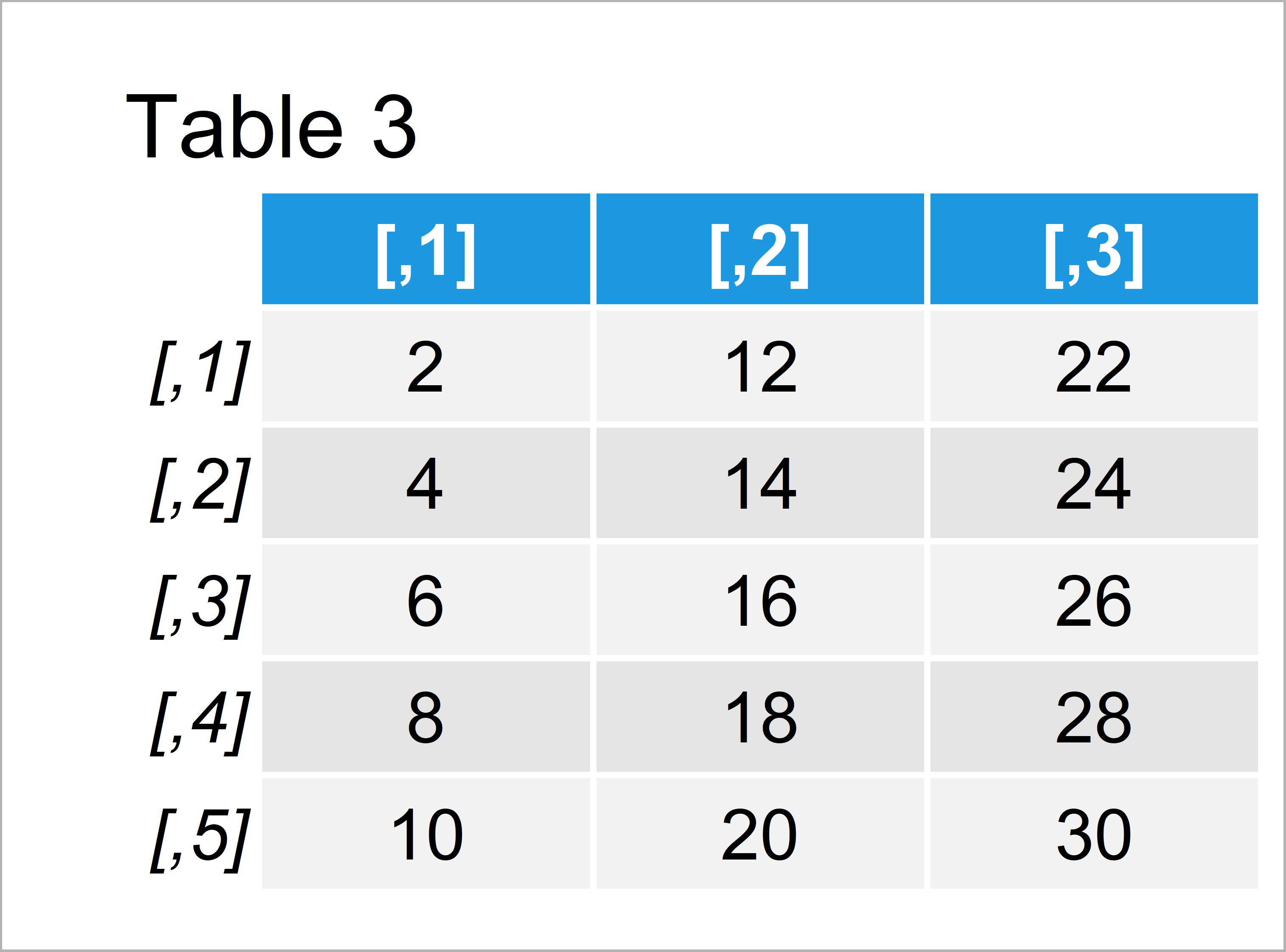table 3 matrix error non conformable arguments r