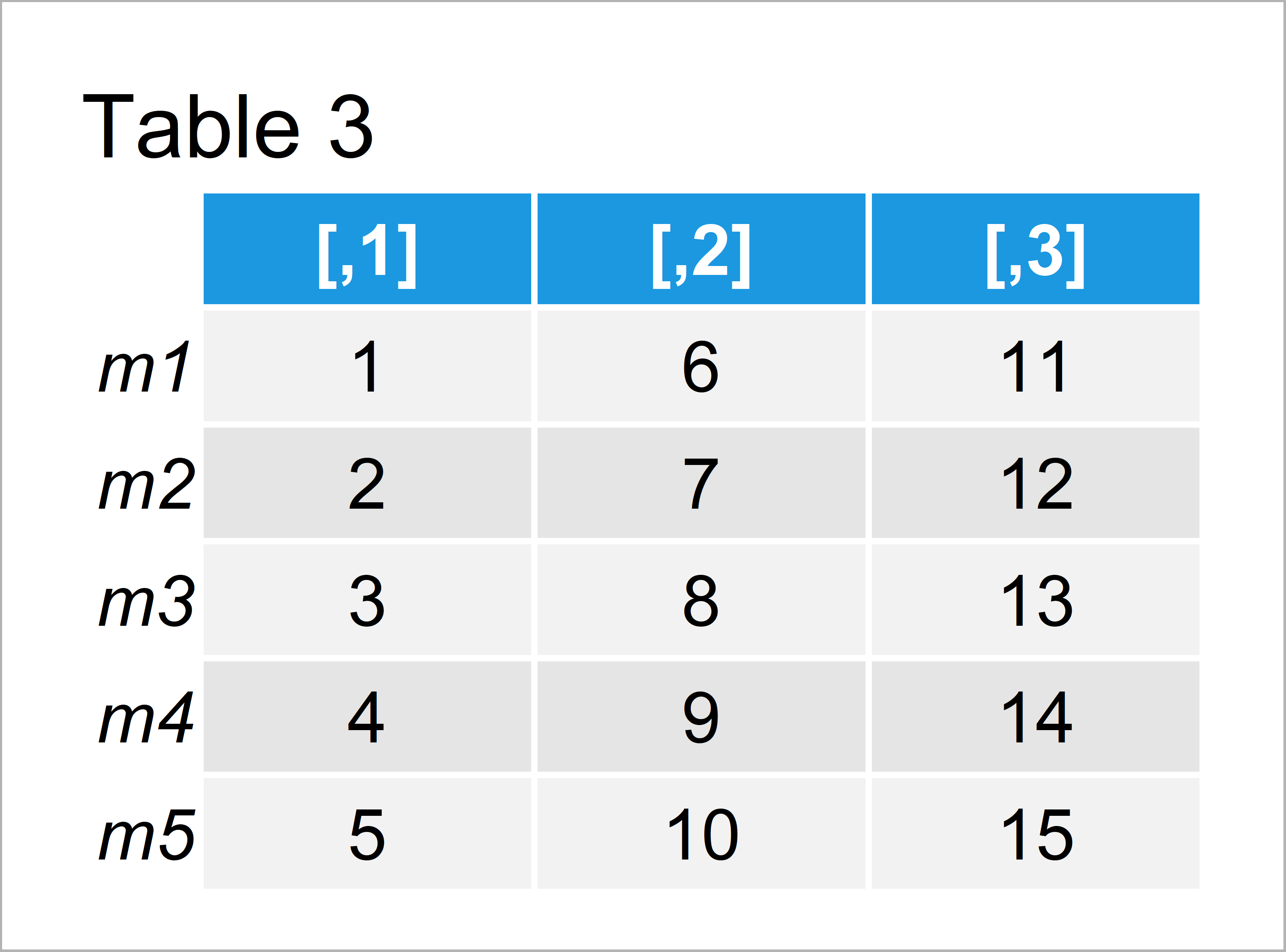 table 3 matrix subset data frame and matrix row names r