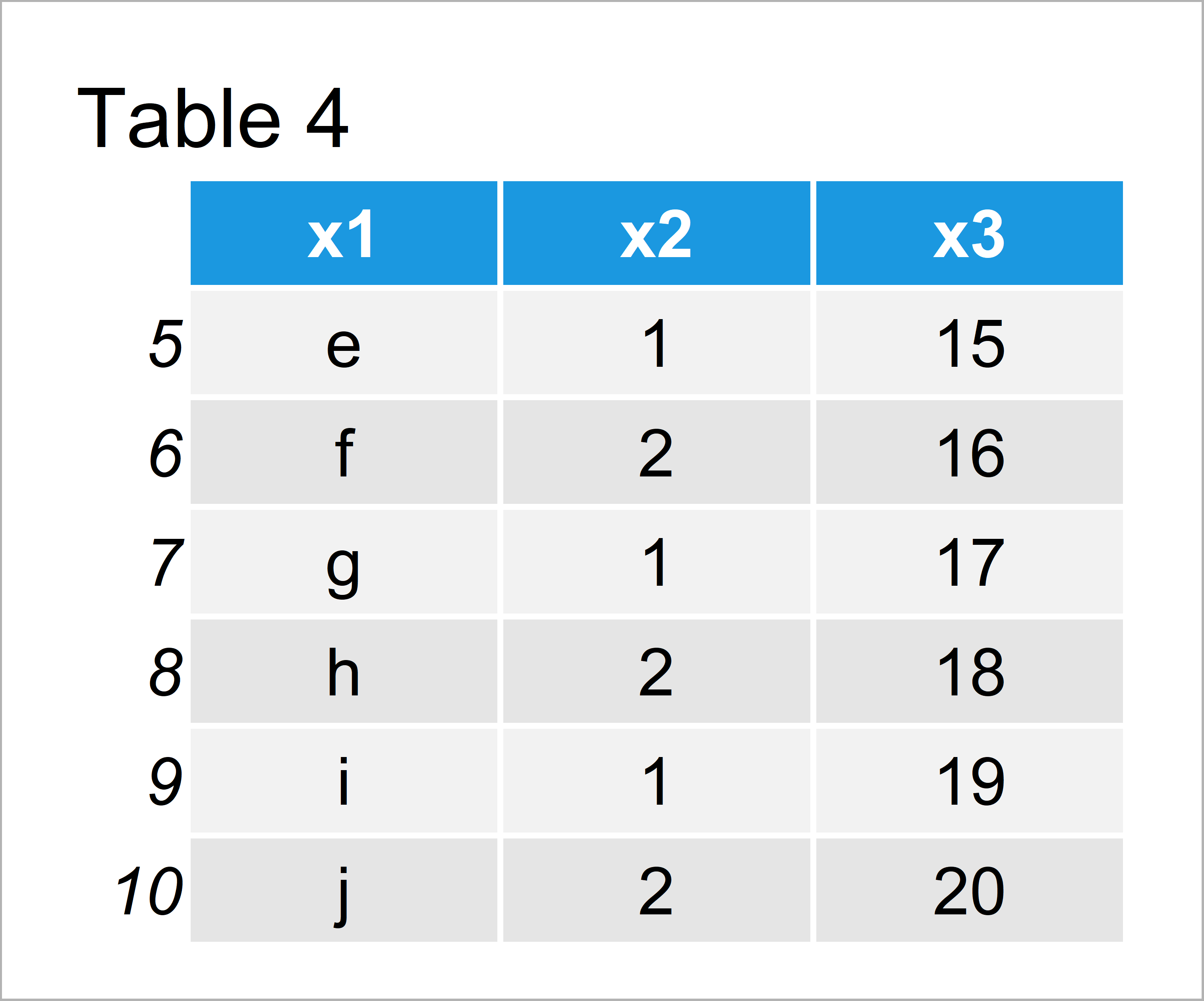 table 4 data frame print first or last rows data frame r