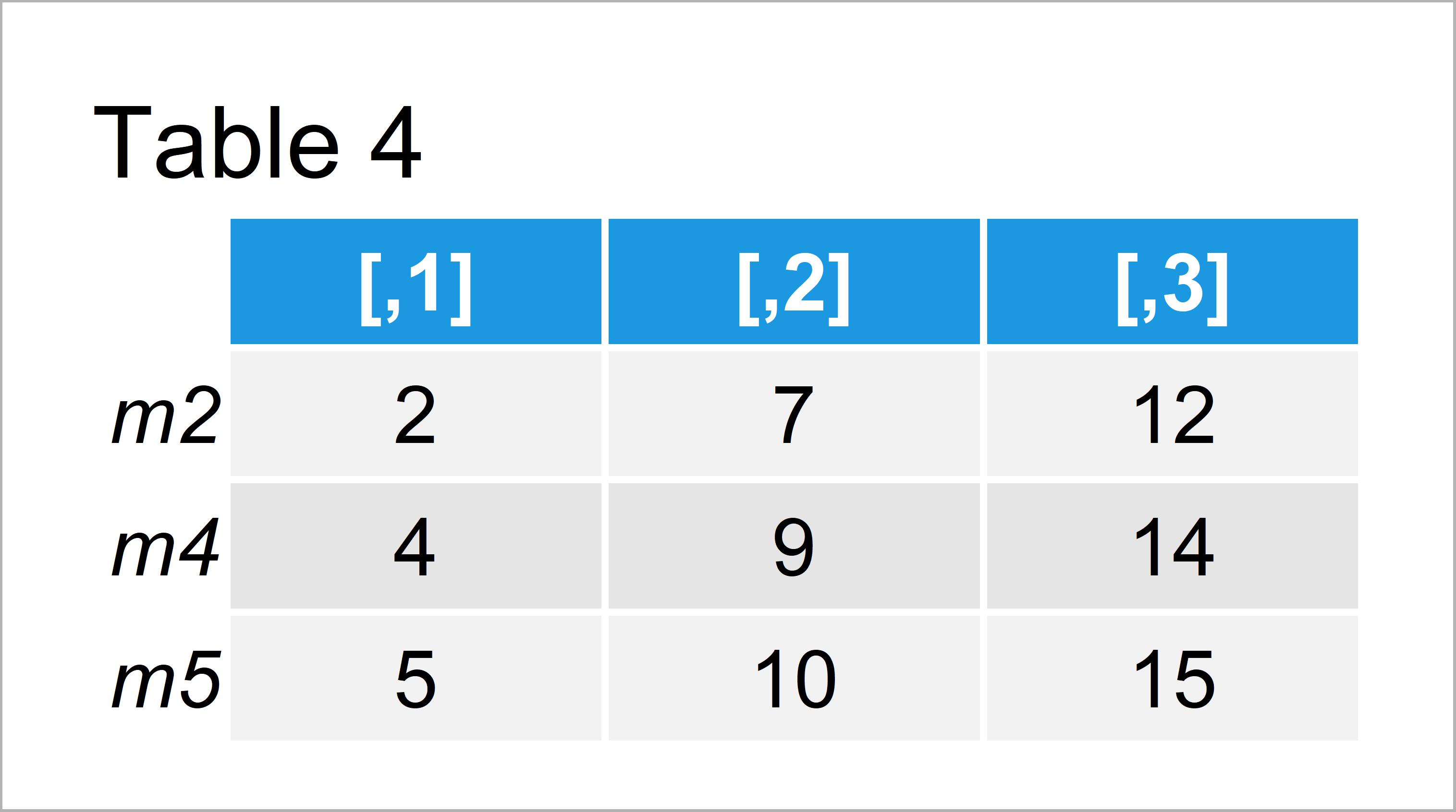 table 4 matrix subset data frame and matrix row names r
