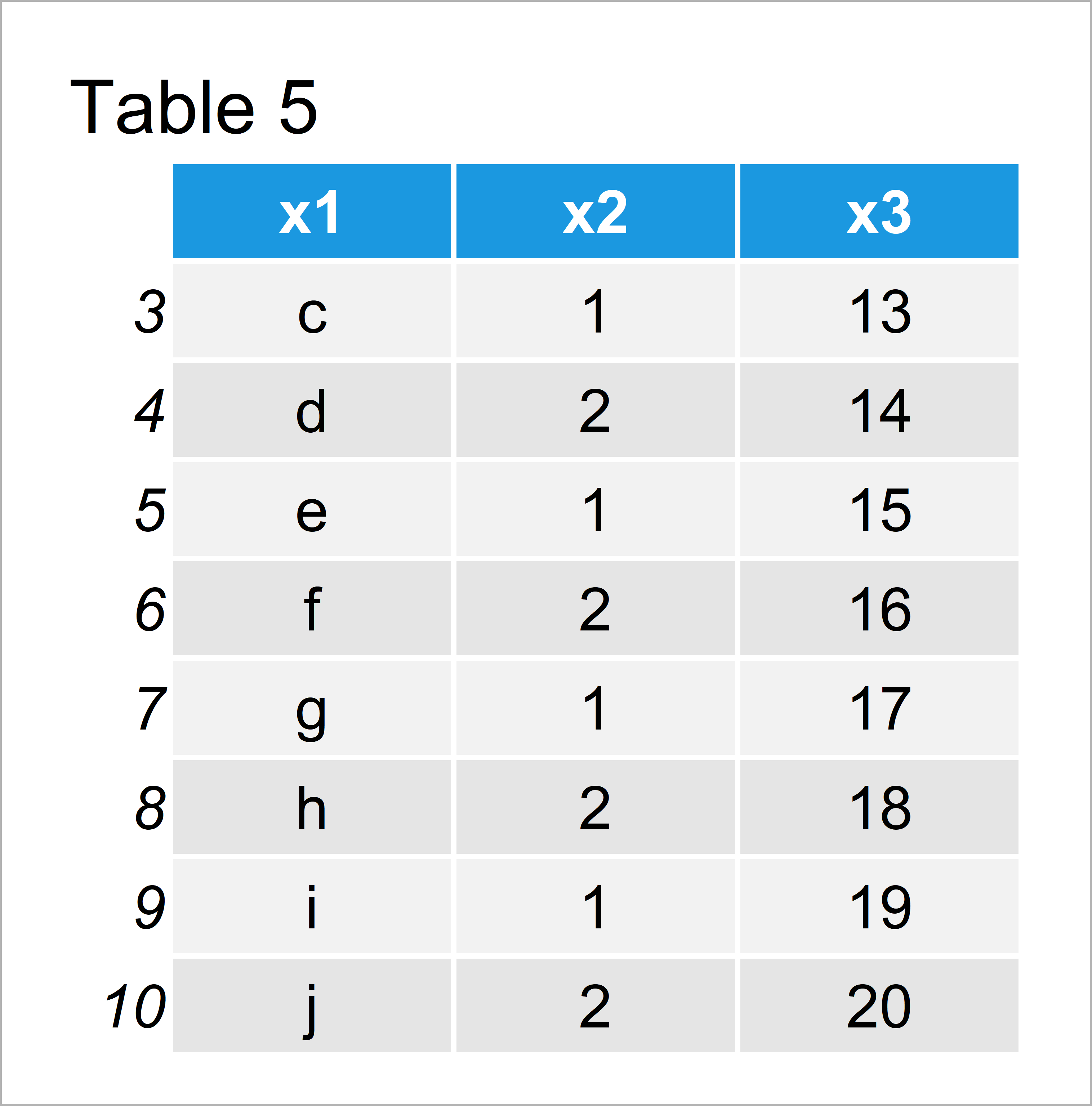 table 5 data frame print first or last rows data frame r