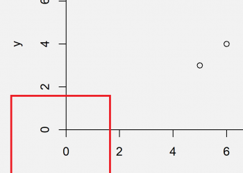 Force Plot Axes to Start at Zero in R (2 Examples)