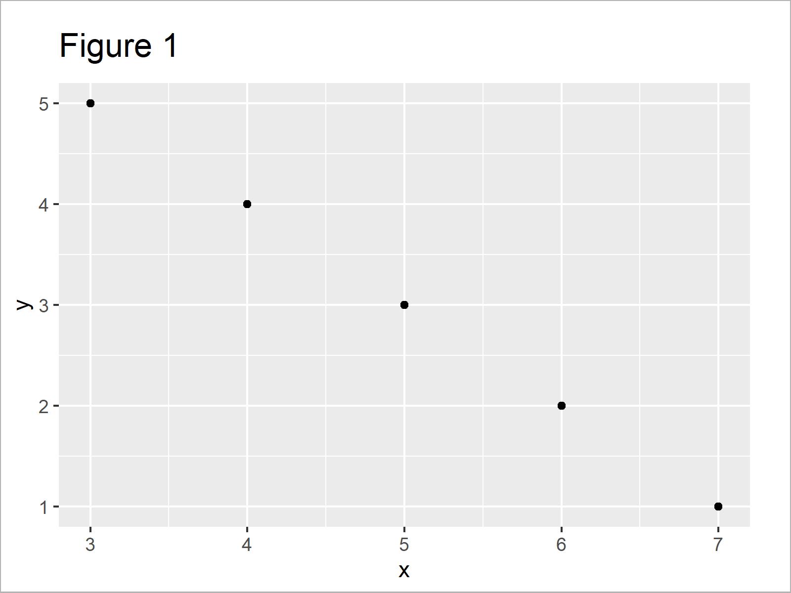 r graph figure 1 add bold and italic text ggplot2 r