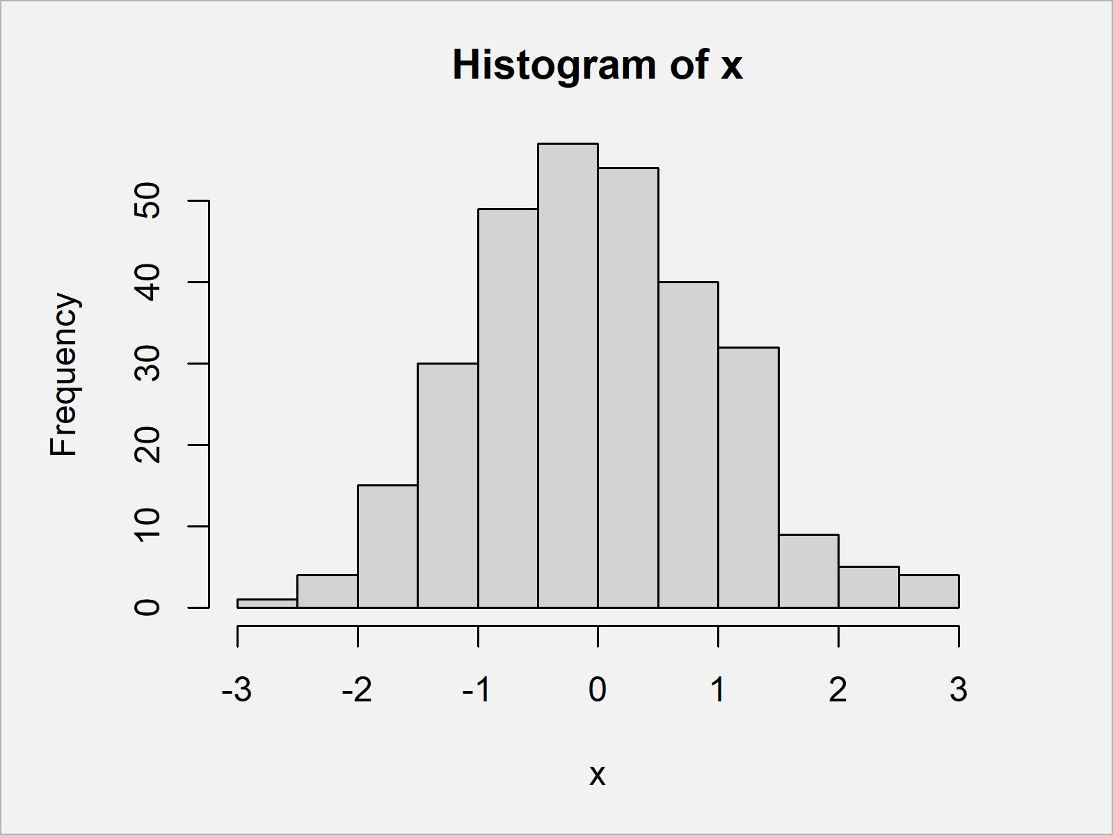 r graph figure 1 add count percentage labels on top histogram bars r