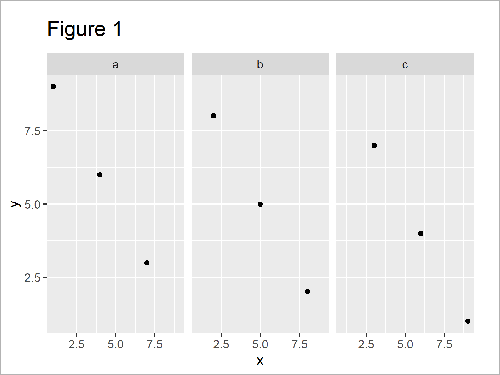 r graph figure 1 add individual text each facet ggplot2 r