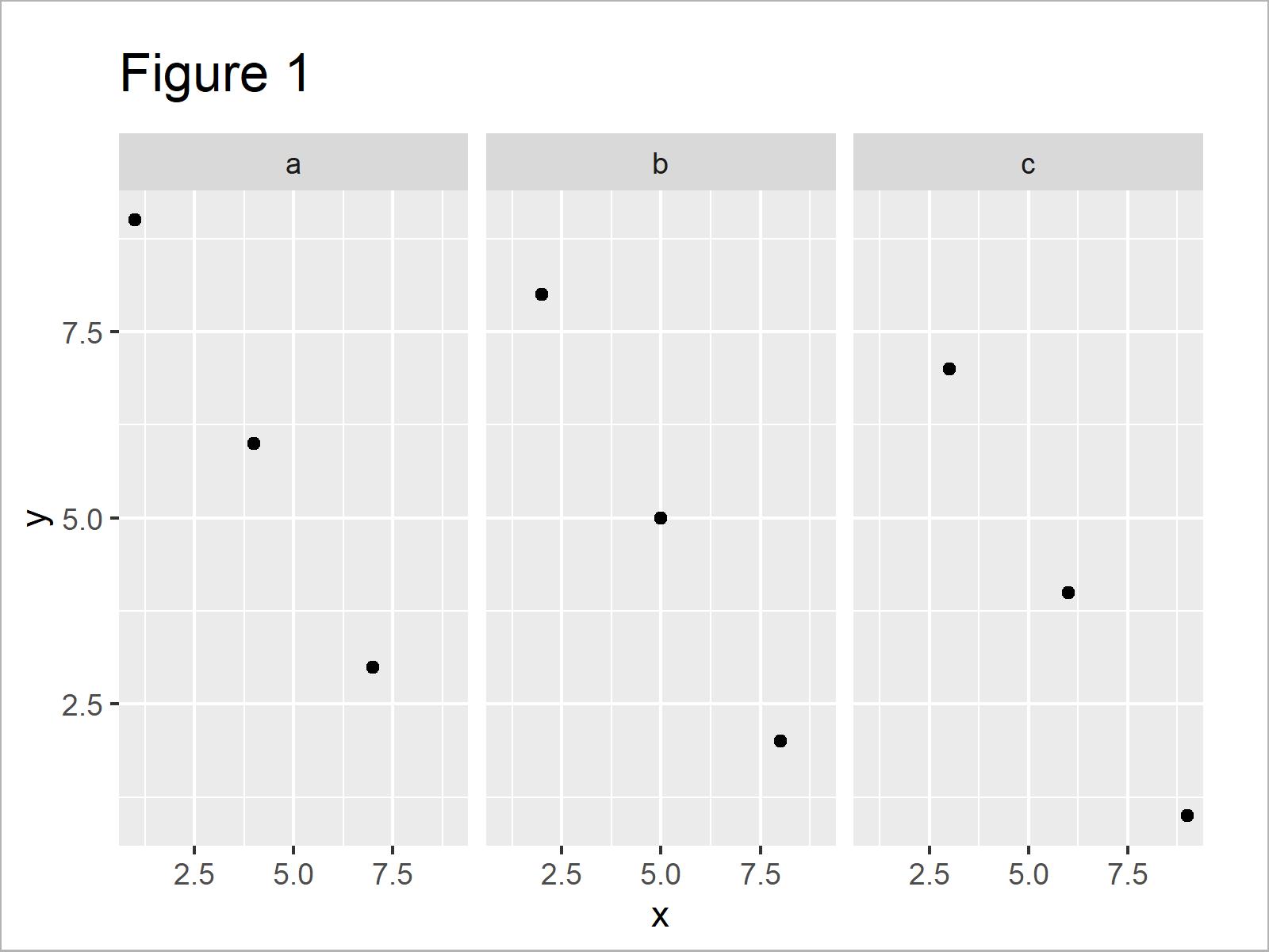 r graph figure 1 add individual text each facet ggplot2 r