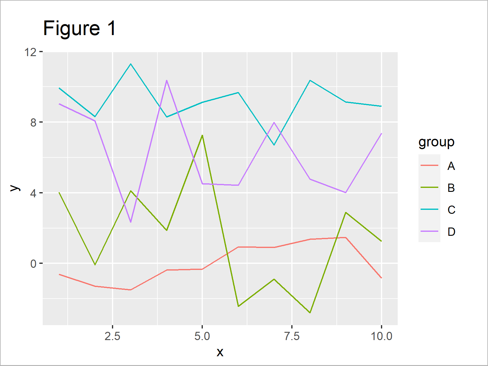 r graph figure 1 add labels at ends lines ggplot2 line r