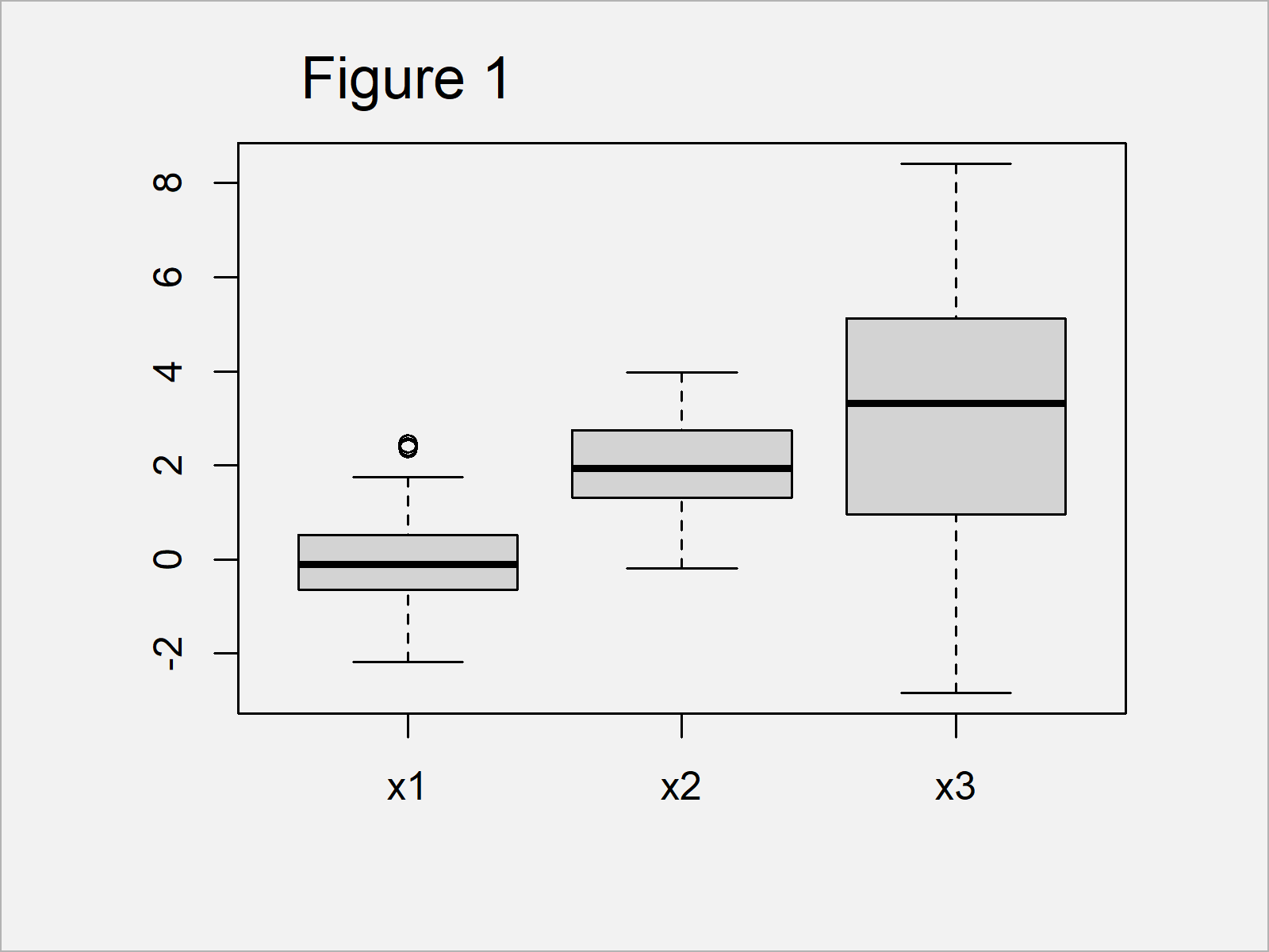 r graph figure 1 change axis labels boxplot