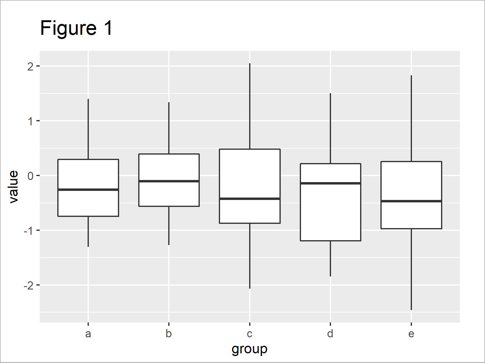 r graph figure 1 change color ggplot2 boxplot r