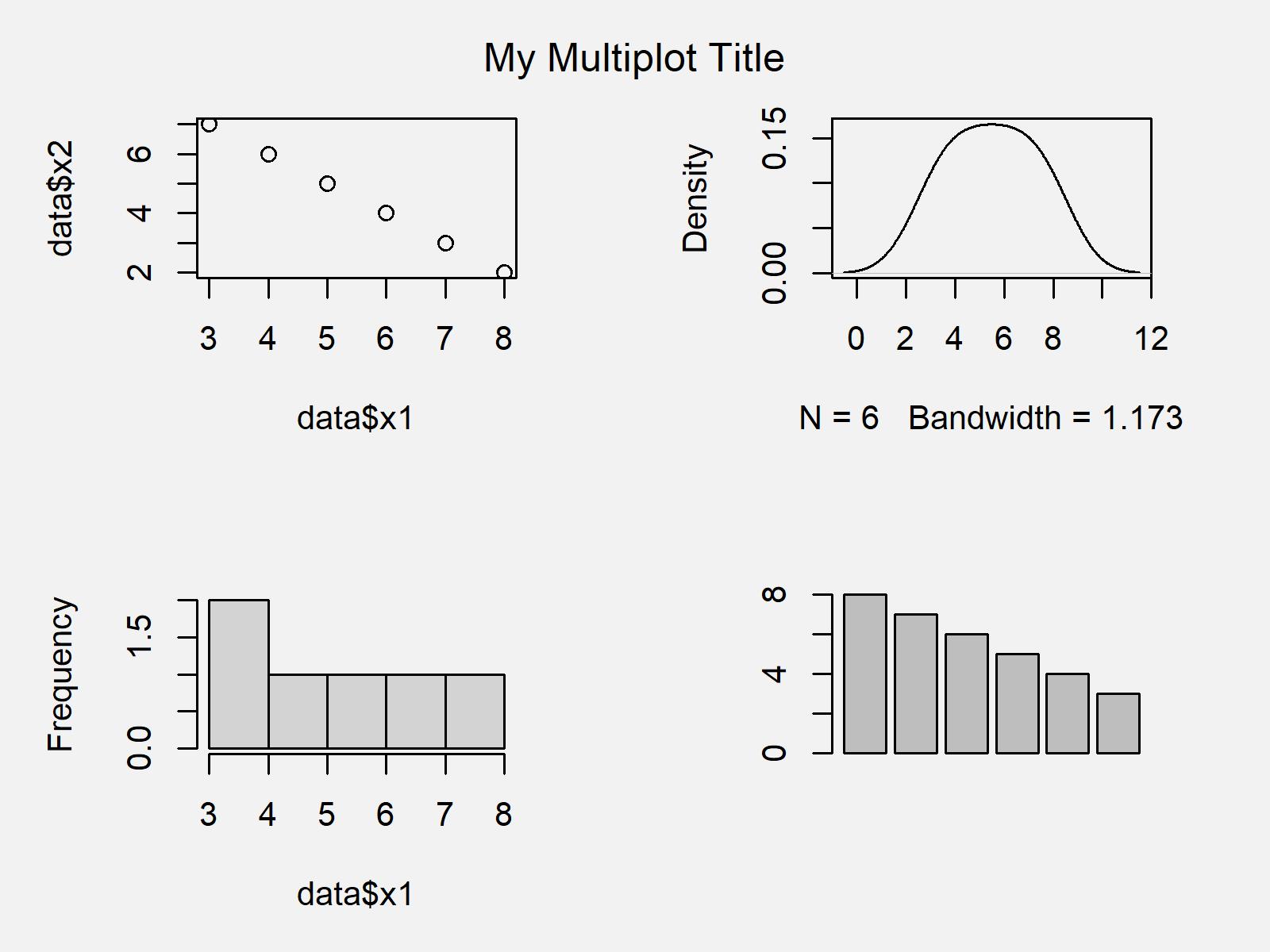 r graph figure 1 common main title for multiple plots r