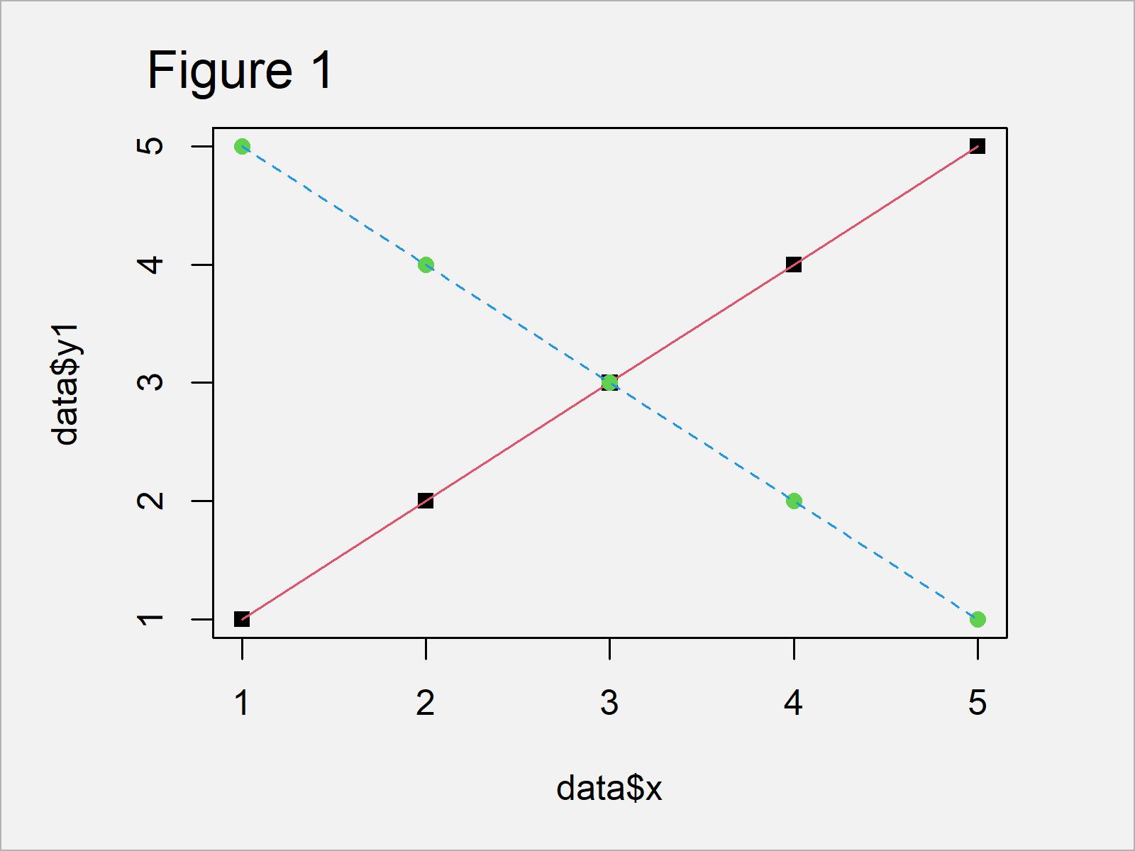 r graph figure 1 different points lines legend r