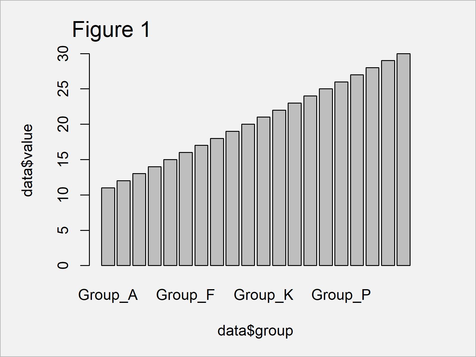 r graph figure 1 display all x axis labels barplot r