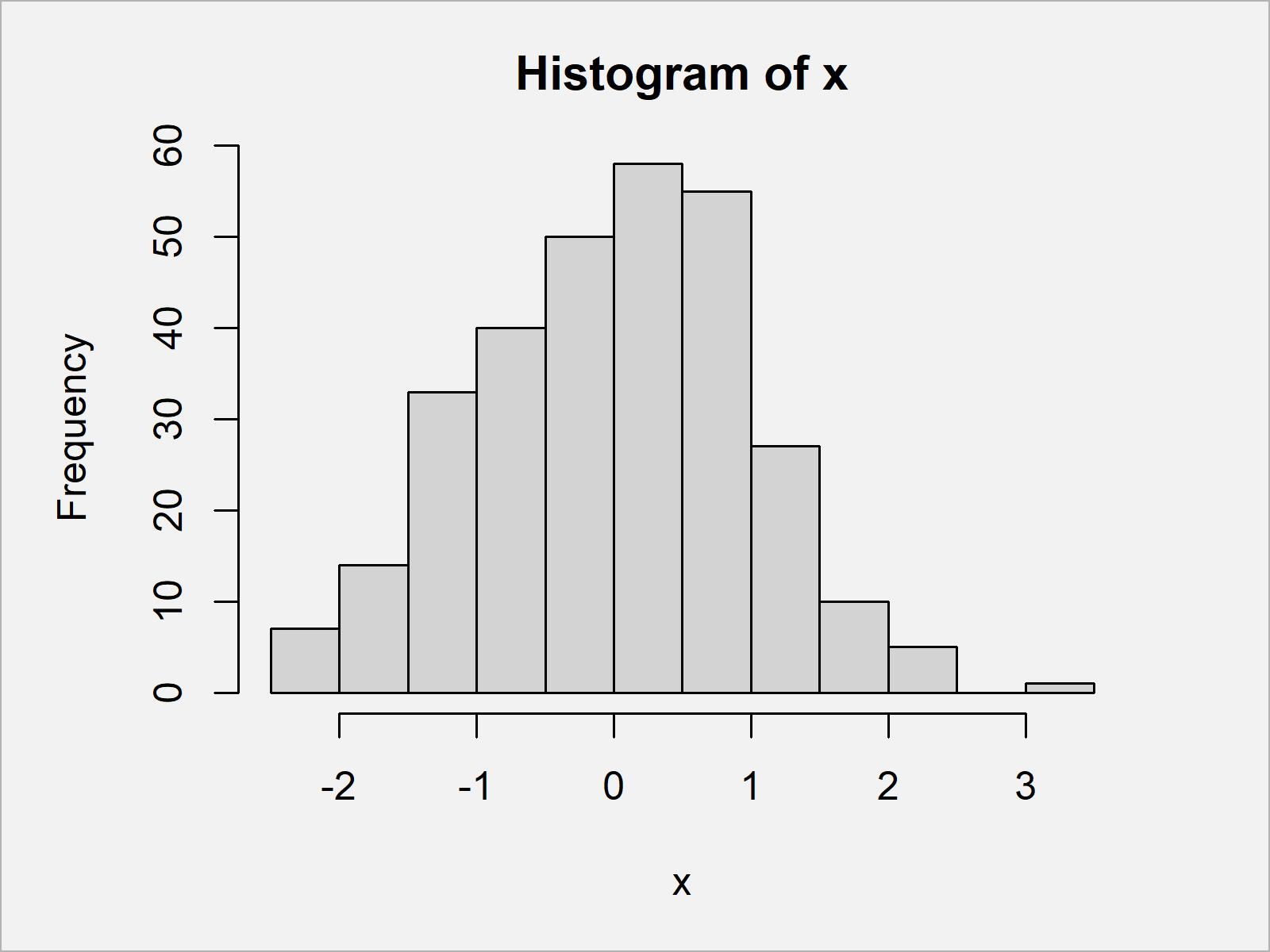 r graph figure 1 draw histogram percentages base r