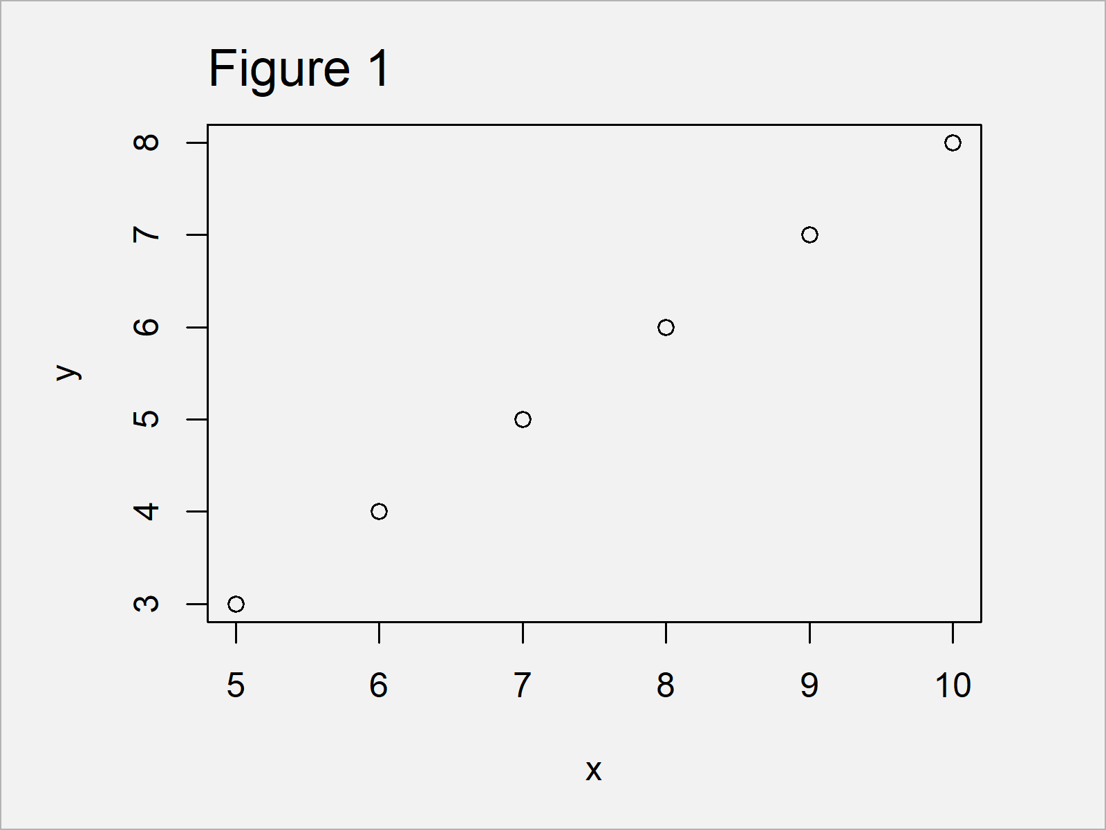 r graph figure 1 force axes start at zero r