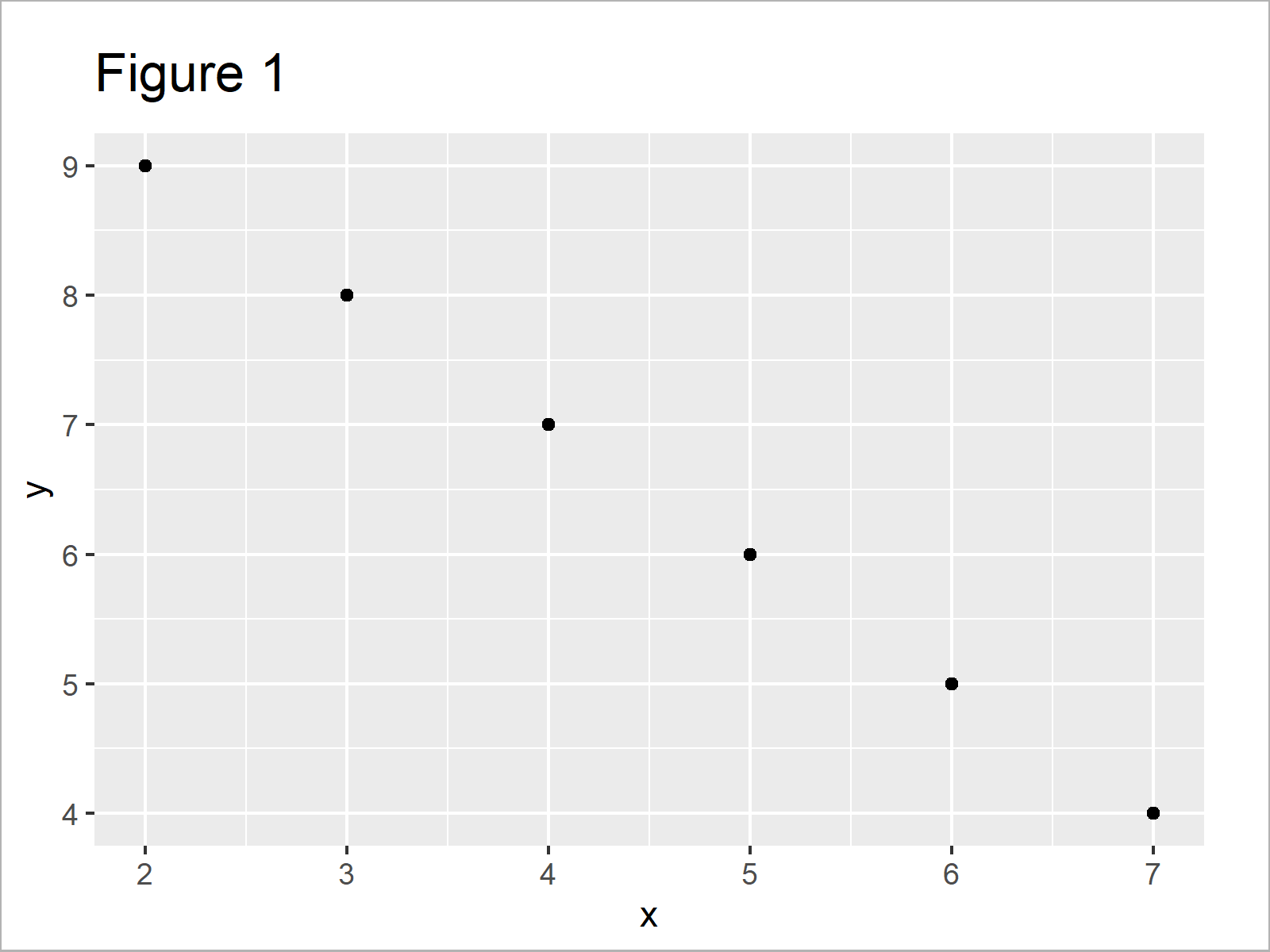 r graph figure 1 ggplot2 error must be data frame not integer r