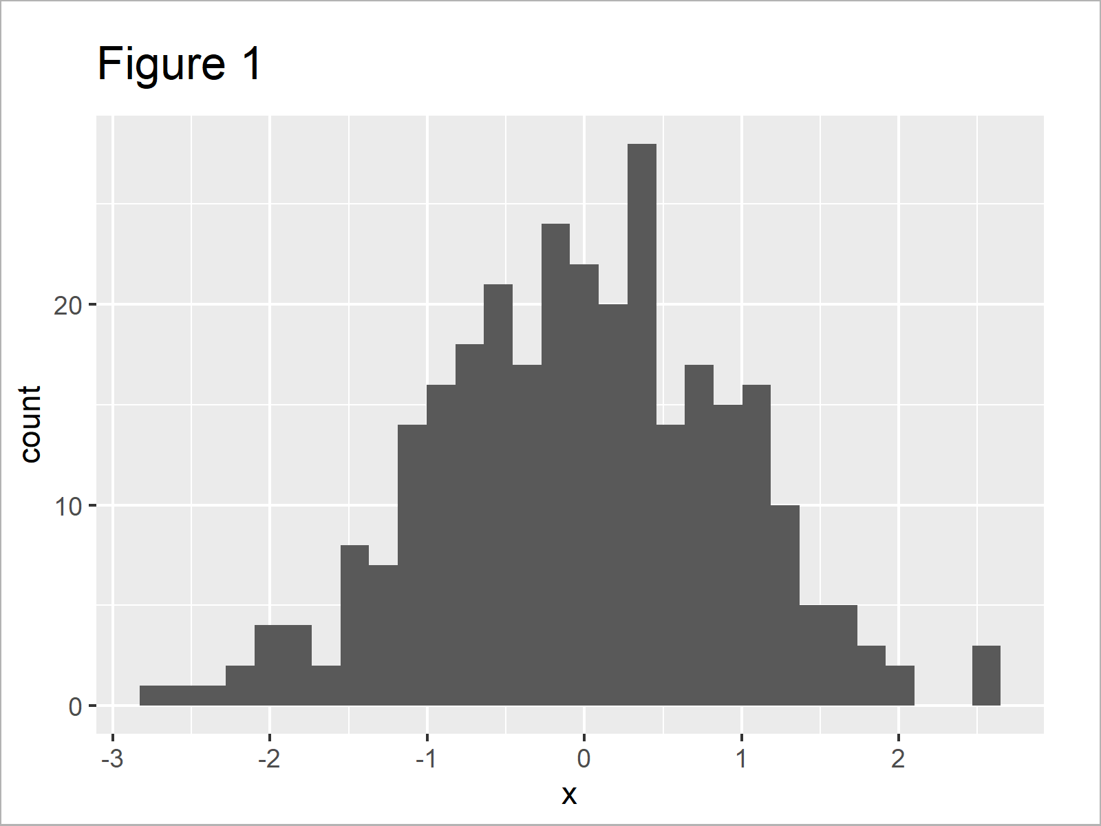r graph figure 1 normal density curve on top histogram ggplot2 r