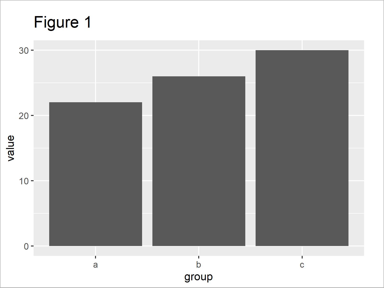 r graph figure 1 plot mean ggplot2 barplot