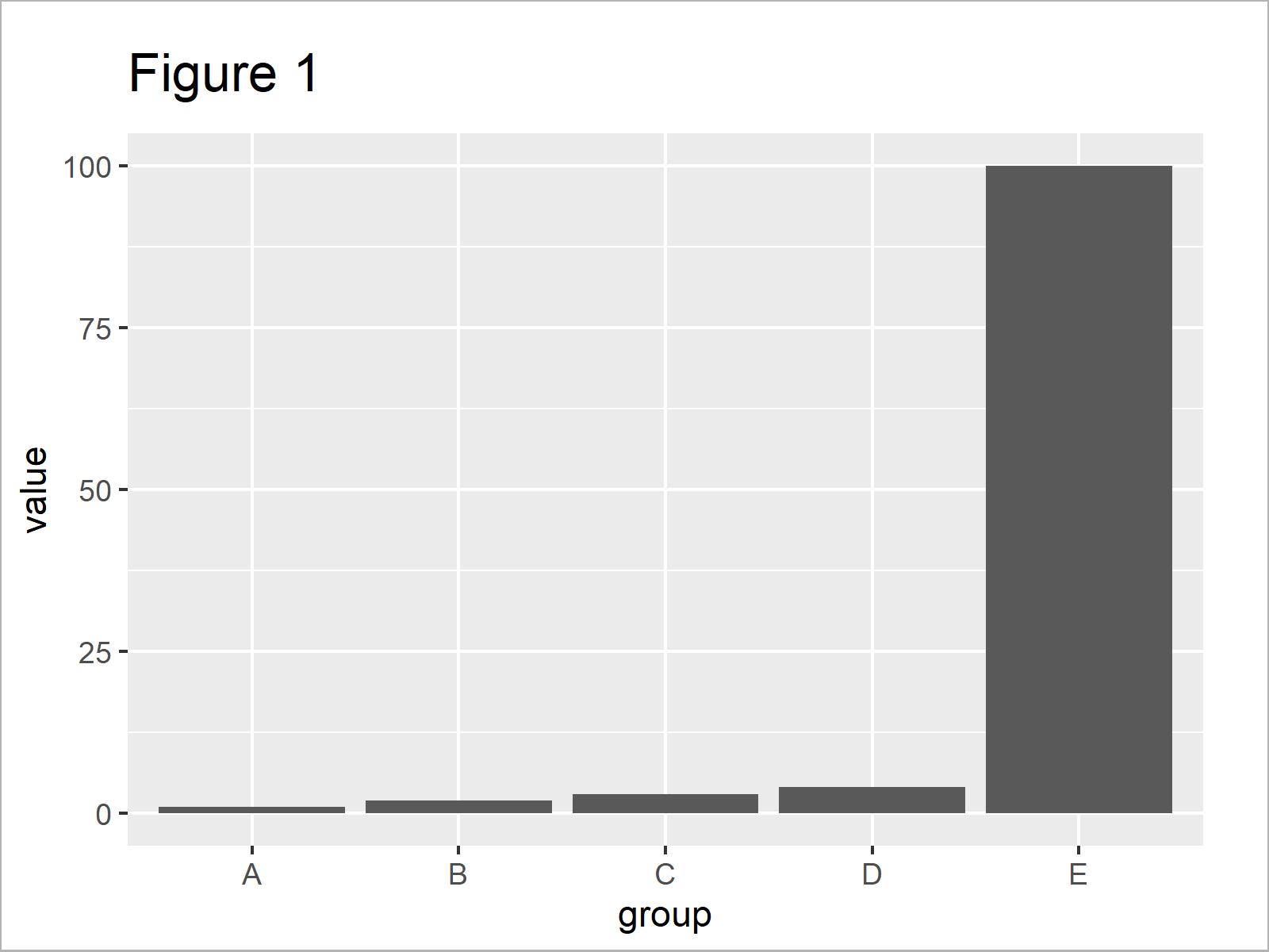 r graph figure 1 r ggplot2 barplot break and zoom axis