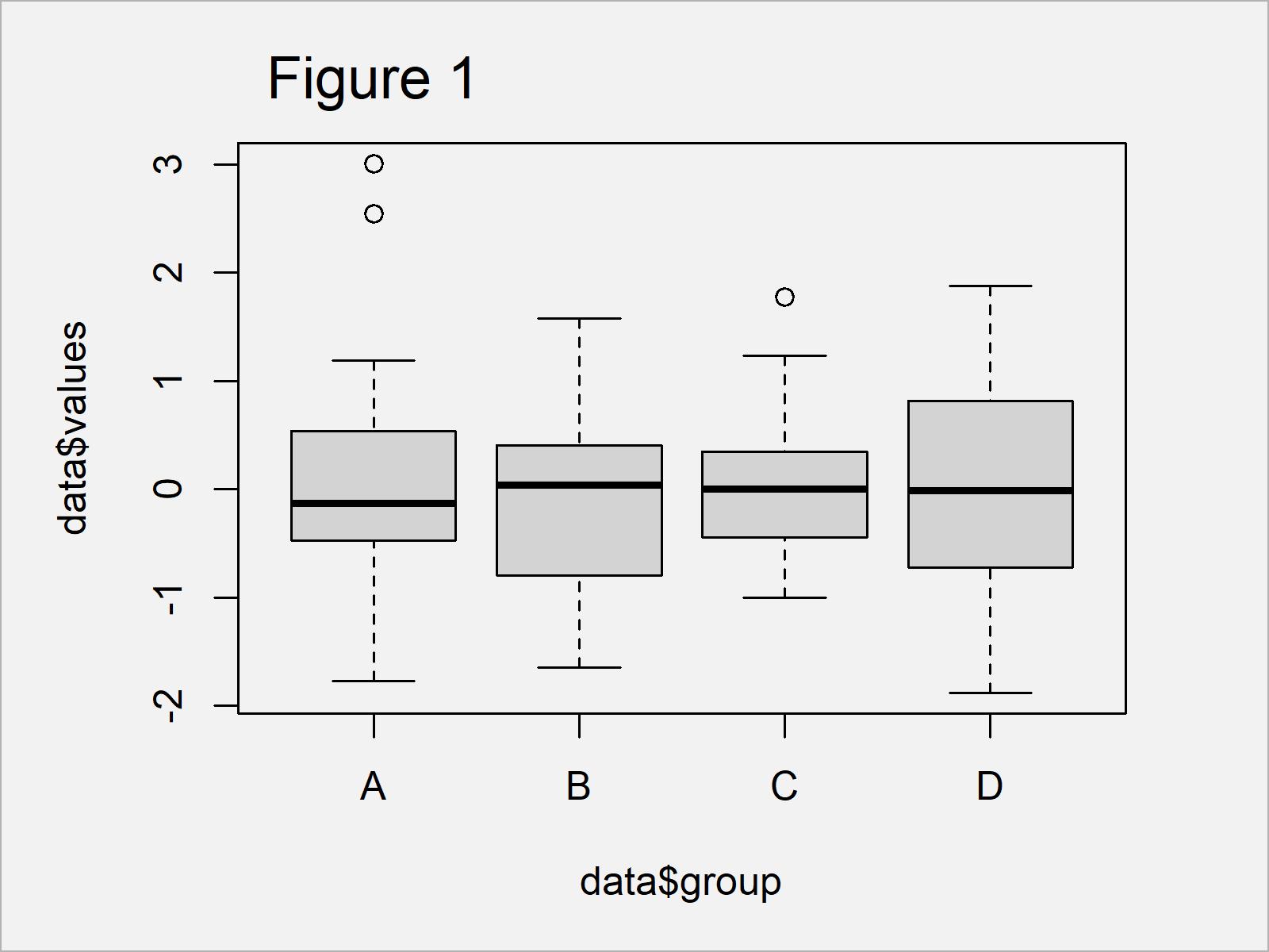 r graph figure 1 reorder boxplot