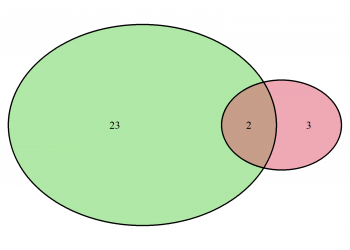 Venn Diagram with Opacity in R (2 Examples)