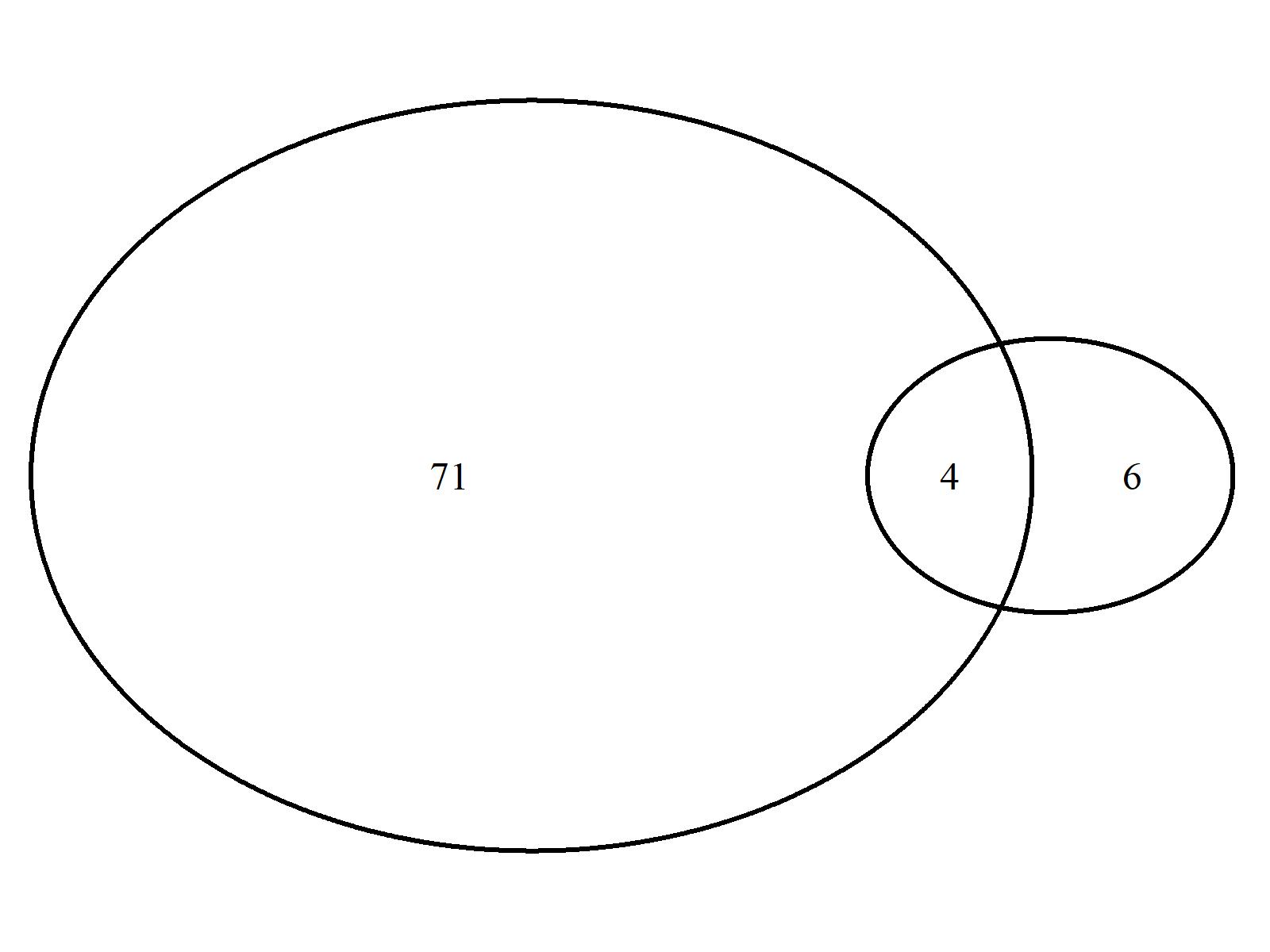 r graph figure 1 venn diagram proportional size r