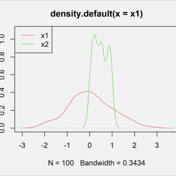 Shapiro-Wilk Normality Test in R (Example)