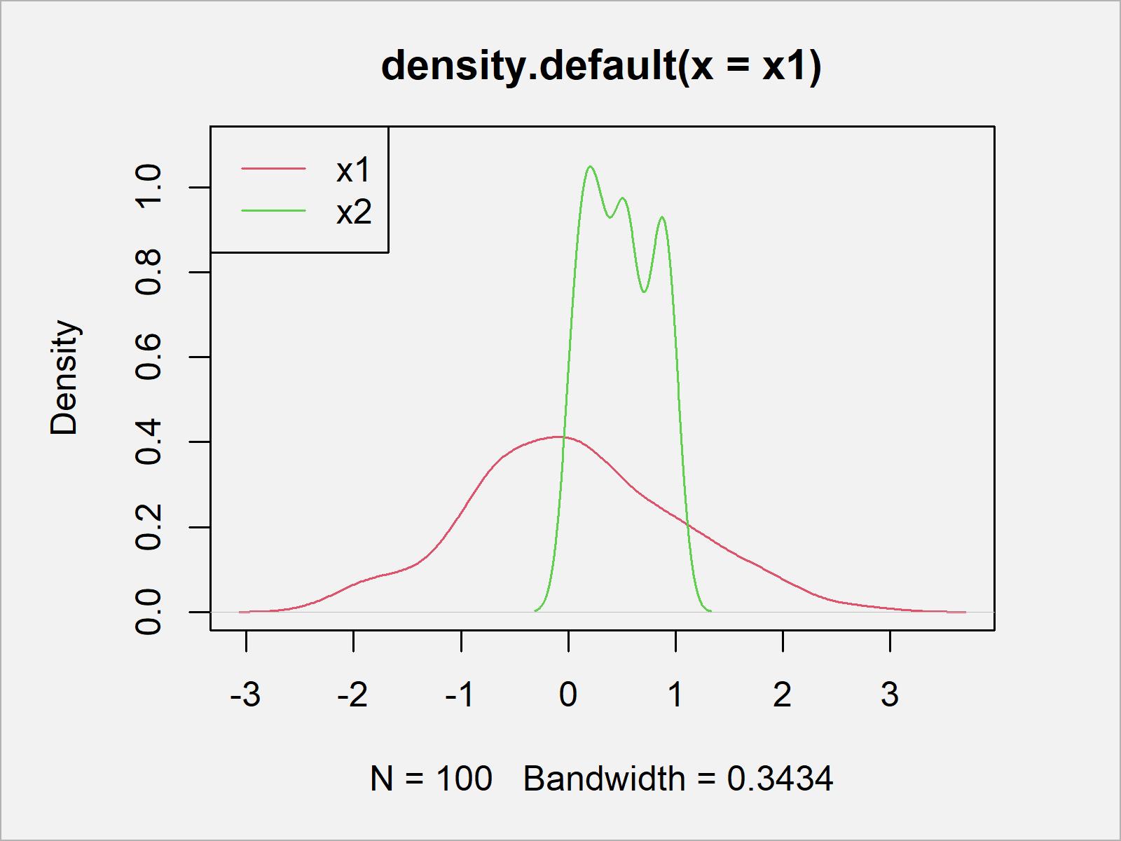 r graph figure 1 shapiro wilk normality test