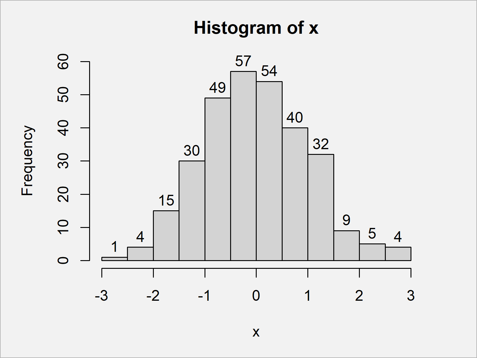 r graph figure 2 add count percentage labels on top histogram bars r