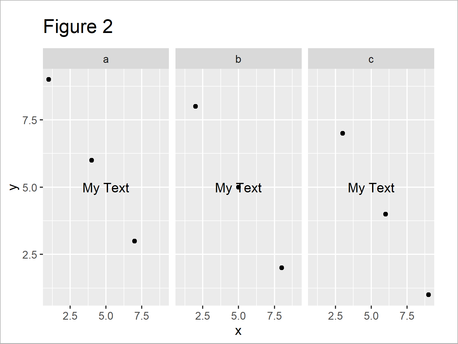 r graph figure 2 add individual text each facet ggplot2 r