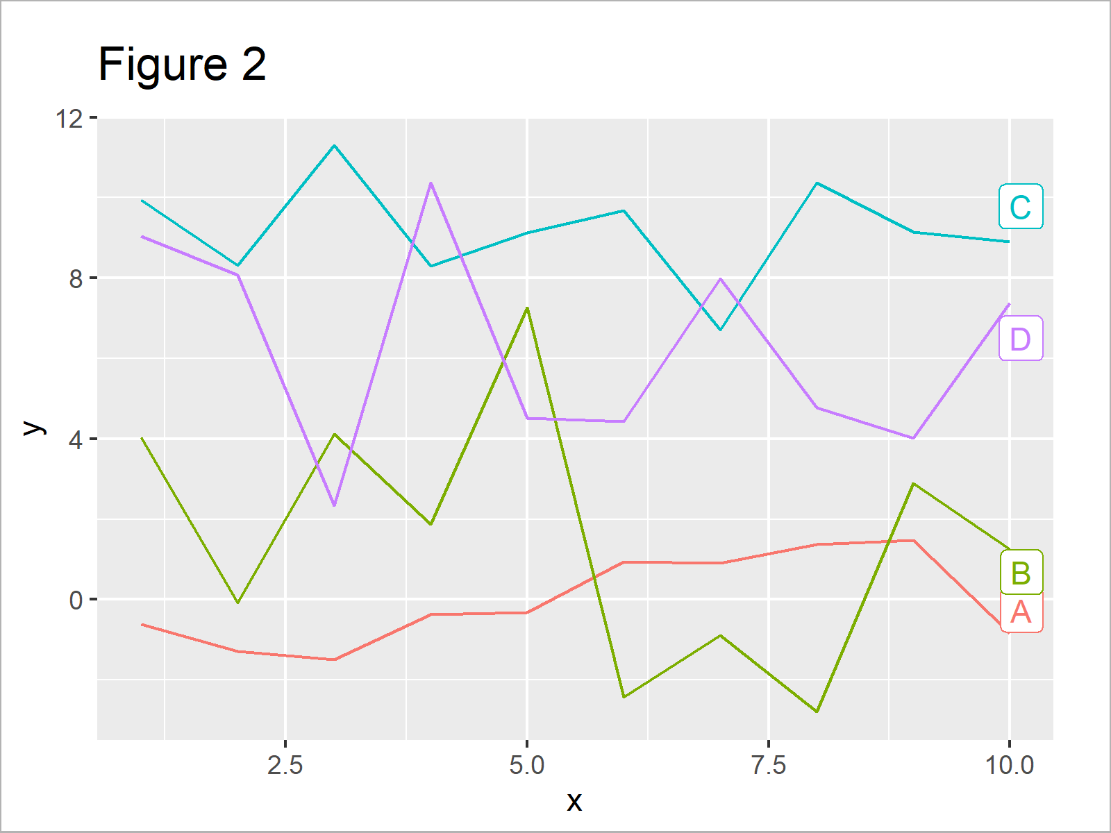 r graph figure 2 add labels at ends lines ggplot2 line r