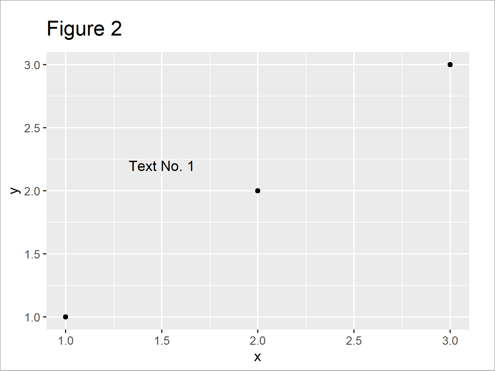r graph figure 2 add text ggplot2