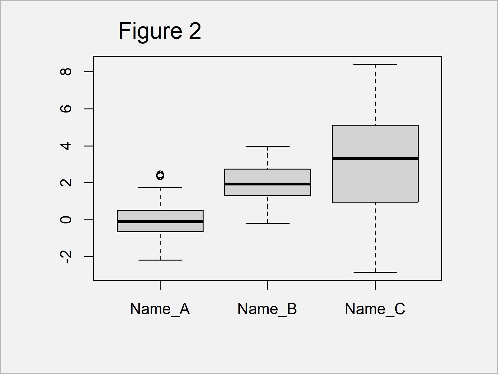 r graph figure 2 change axis labels boxplot