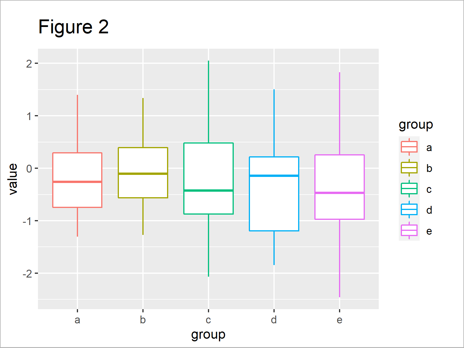 r graph figure 2 change color ggplot2 boxplot r