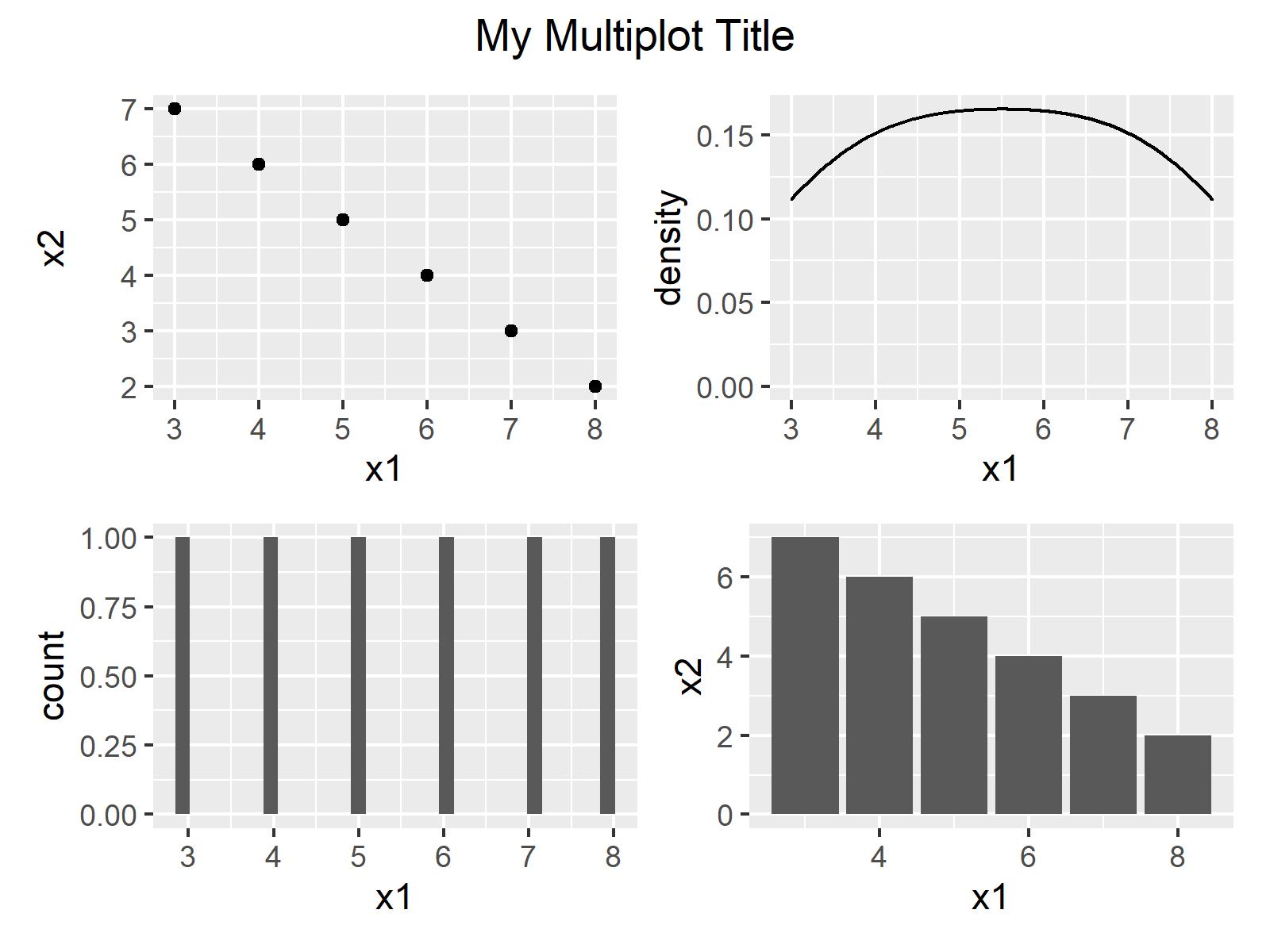 r graph figure 2 common main title for multiple plots r