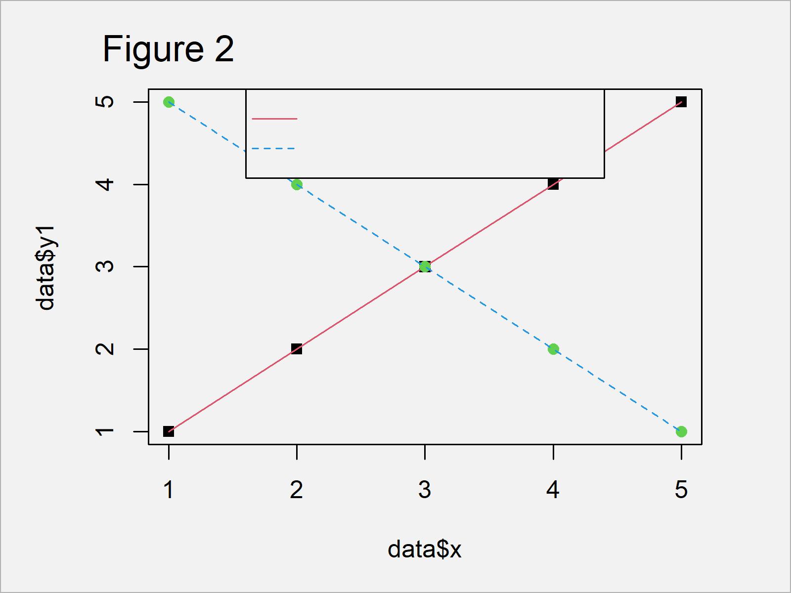 r graph figure 2 different points lines legend r