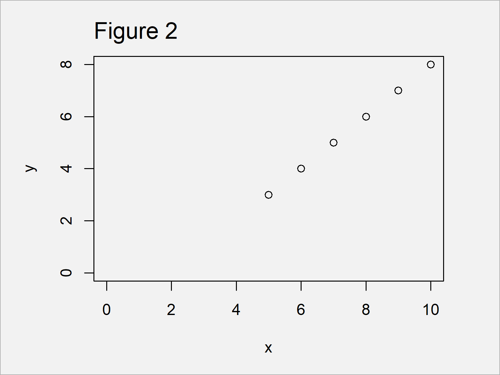 r graph figure 2 force axes start at zero r