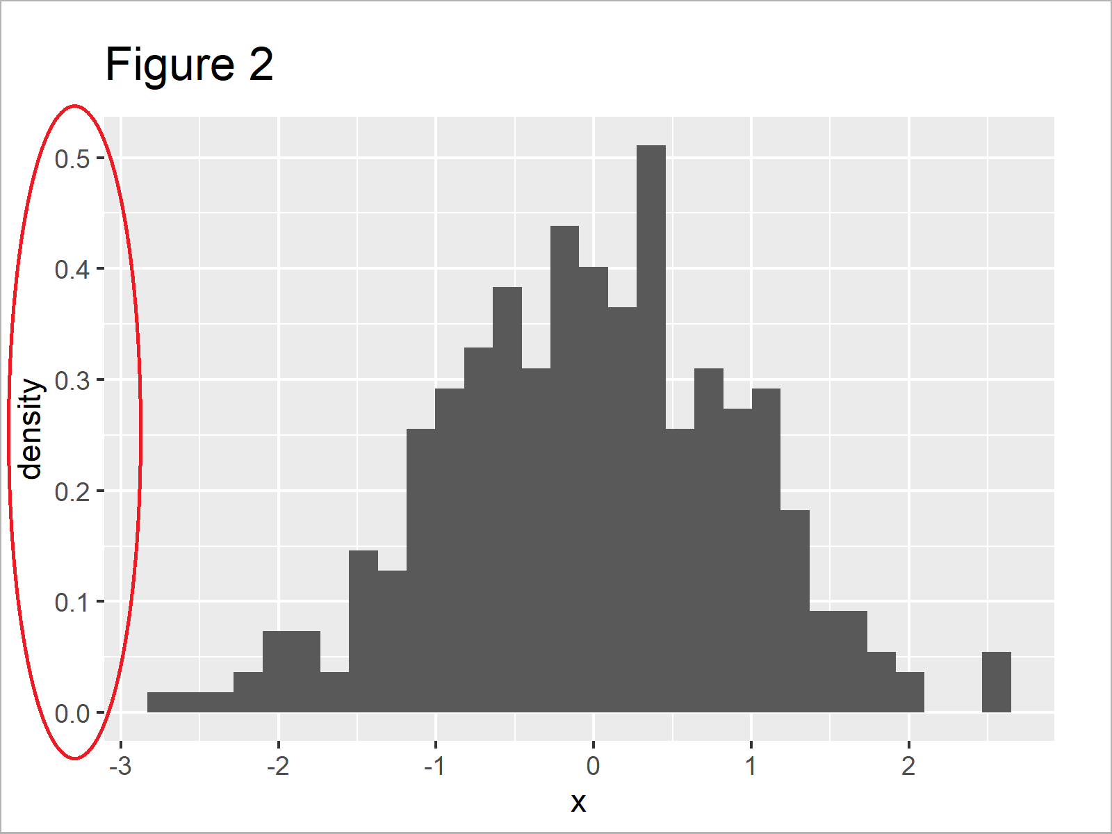 r graph figure 2 normal density curve on top histogram ggplot2 r
