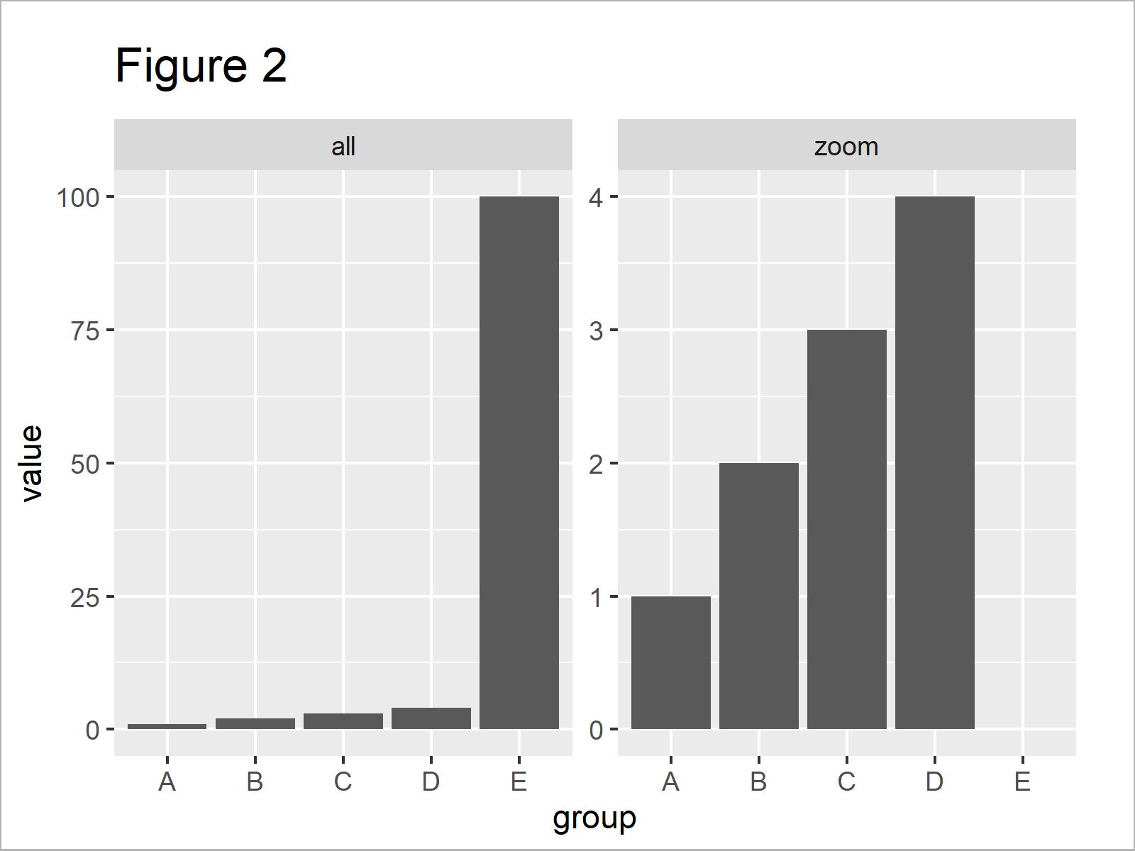 r graph figure 2 r ggplot2 barplot break and zoom axis